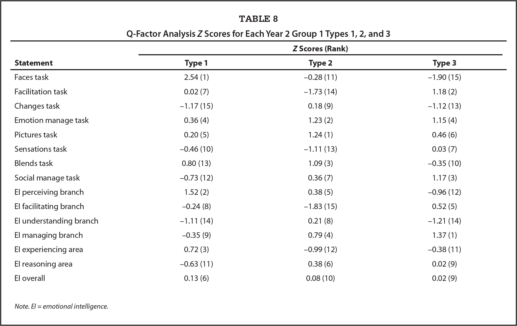 Q-Factor Analysis Z Scores for Each Year 2 Group 1 Types 1, 2, and 3