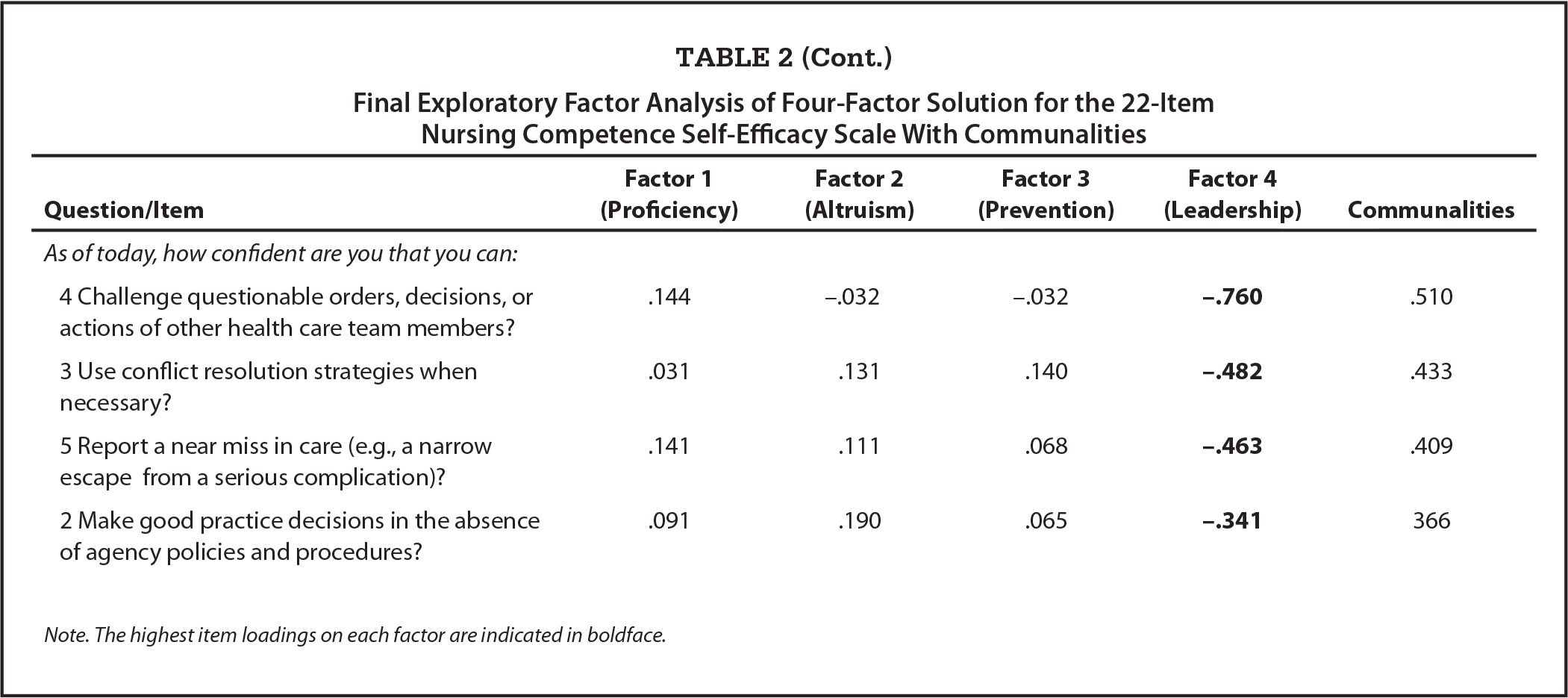 Final Exploratory Factor Analysis of Four-Factor Solution for the 22-Item Nursing Competence Self-Efficacy Scale With Communalities