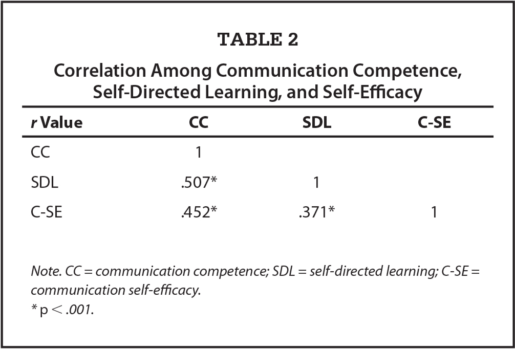 self efficacy and its role in the The measurement of personal self-efficacy in preparing for a hurricane and its role in modeling the likelihood of evacuation article (pdf available) july 2015 with 36 reads doi: 103390/jmse3030630.
