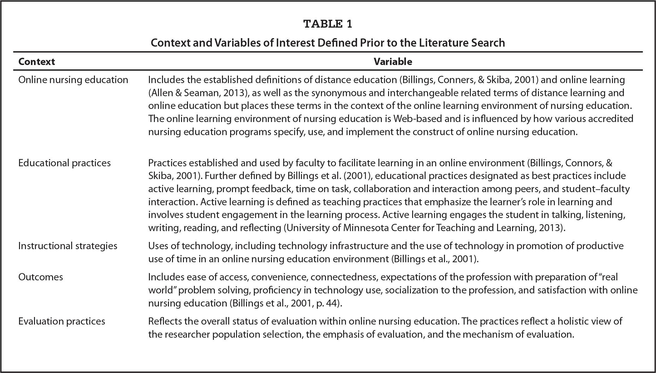 Context and Variables of Interest Defined Prior to the Literature Search
