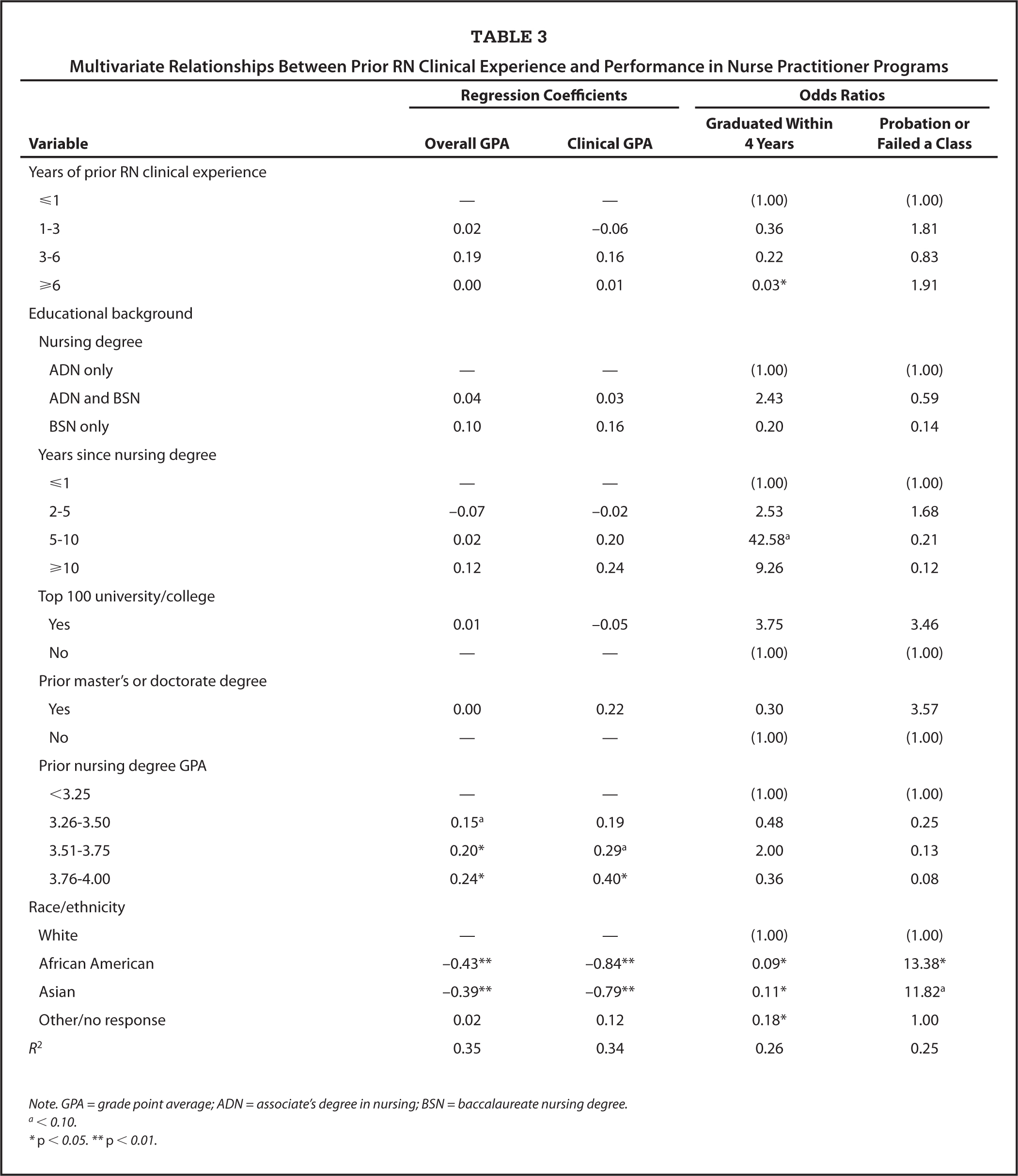 Multivariate Relationships Between Prior RN Clinical Experience and Performance in Nurse Practitioner Programs