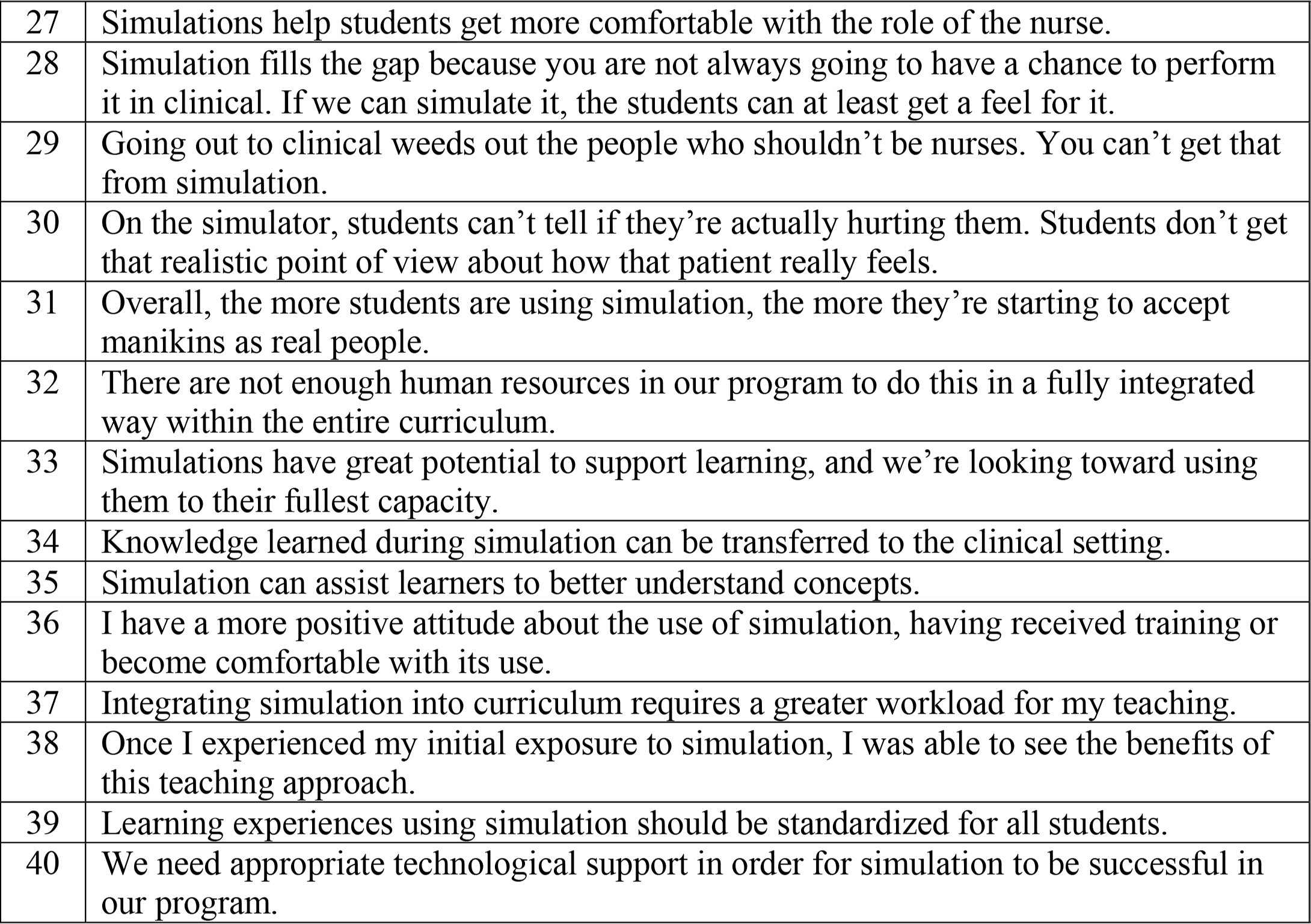 Q-Sample of Faculty Statements