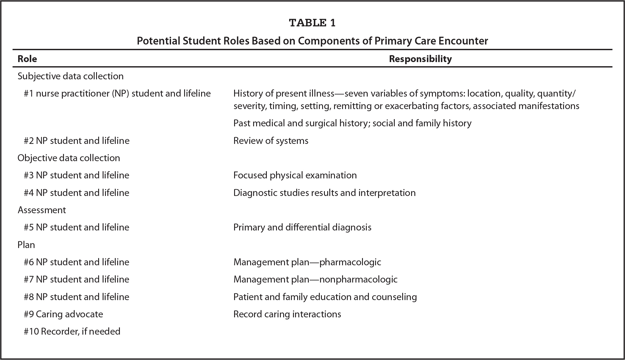 Potential Student Roles Based on Components of Primary Care Encounter