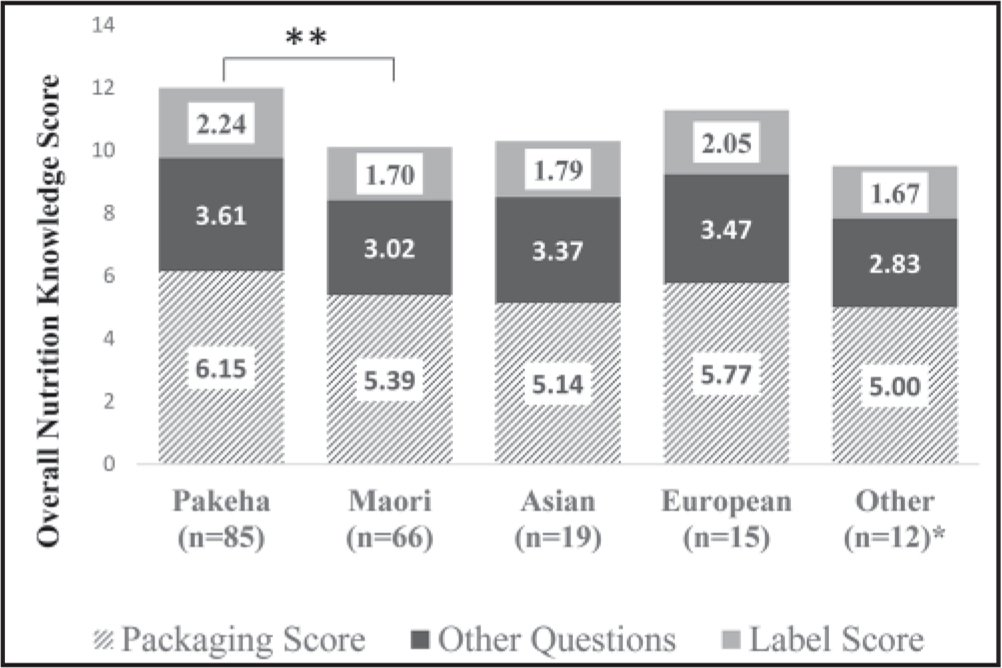 Mean nutrition knowledge scores by ethnicity. Total score = Overall Nutrition Knowledge (20 questions) made up from the Label (3 questions), Packaging (4 questions), and Other Questions (13 questions), compared by ethnicity. *Other includes Pacific Islanders (n = 4), Indian (n = 5), and not defined (n = 3). **A significant difference was noted between the Pakeha and Māori groups for Overall Nutrition Knowledge, Label, and Packaging scores (p ⩽ 0.008).
