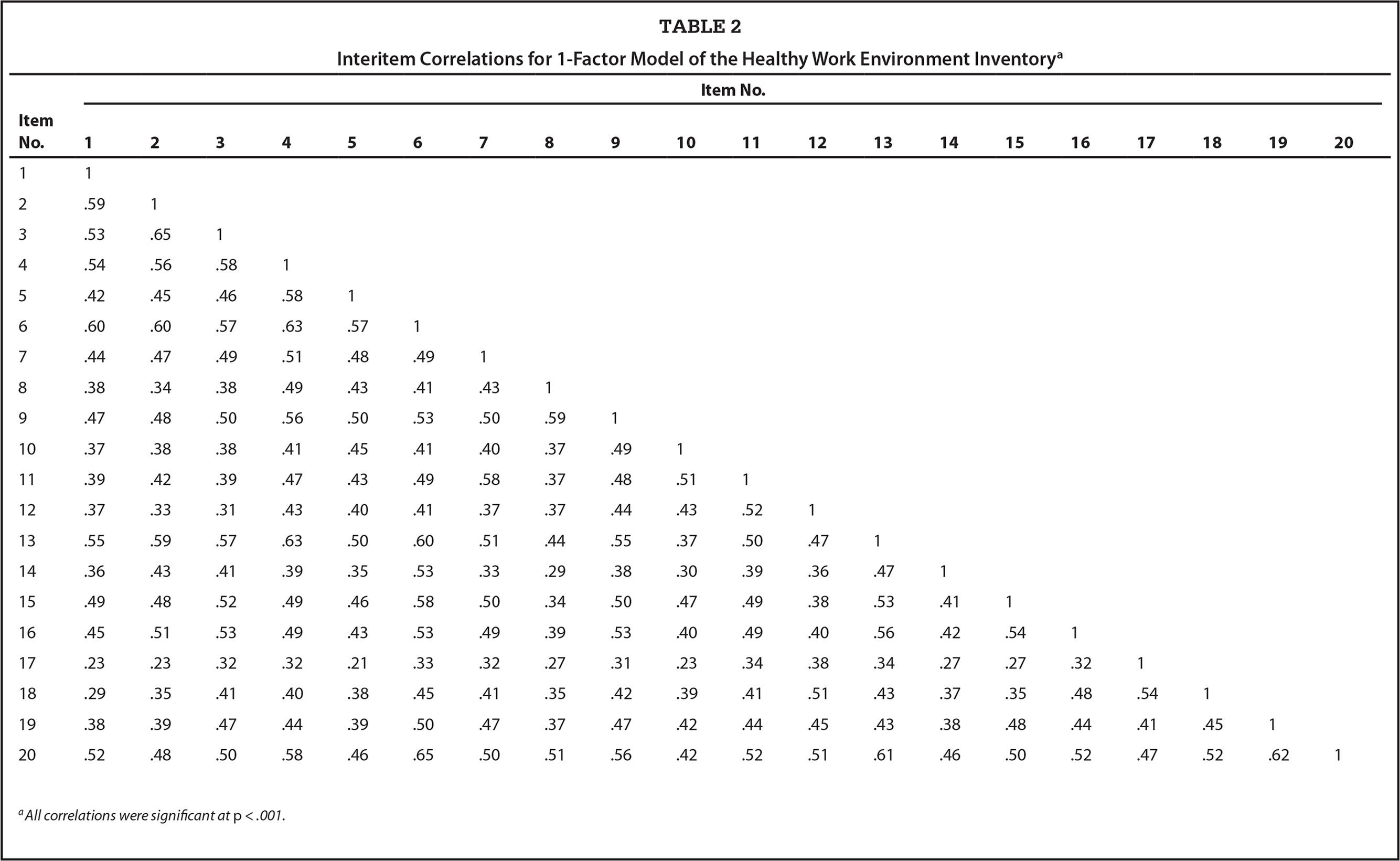 Wsu environmental health safety environmental health - Interitem Correlations For 1 Factor Model Of The Healthy Work Environment Inventorya