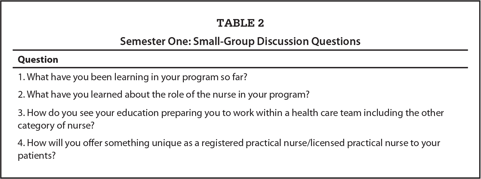 Semester One: Small-Group Discussion Questions