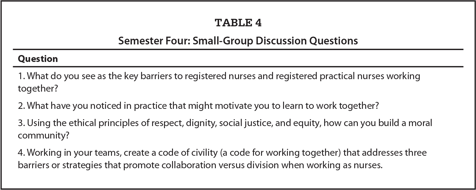 Semester Four: Small-Group Discussion Questions