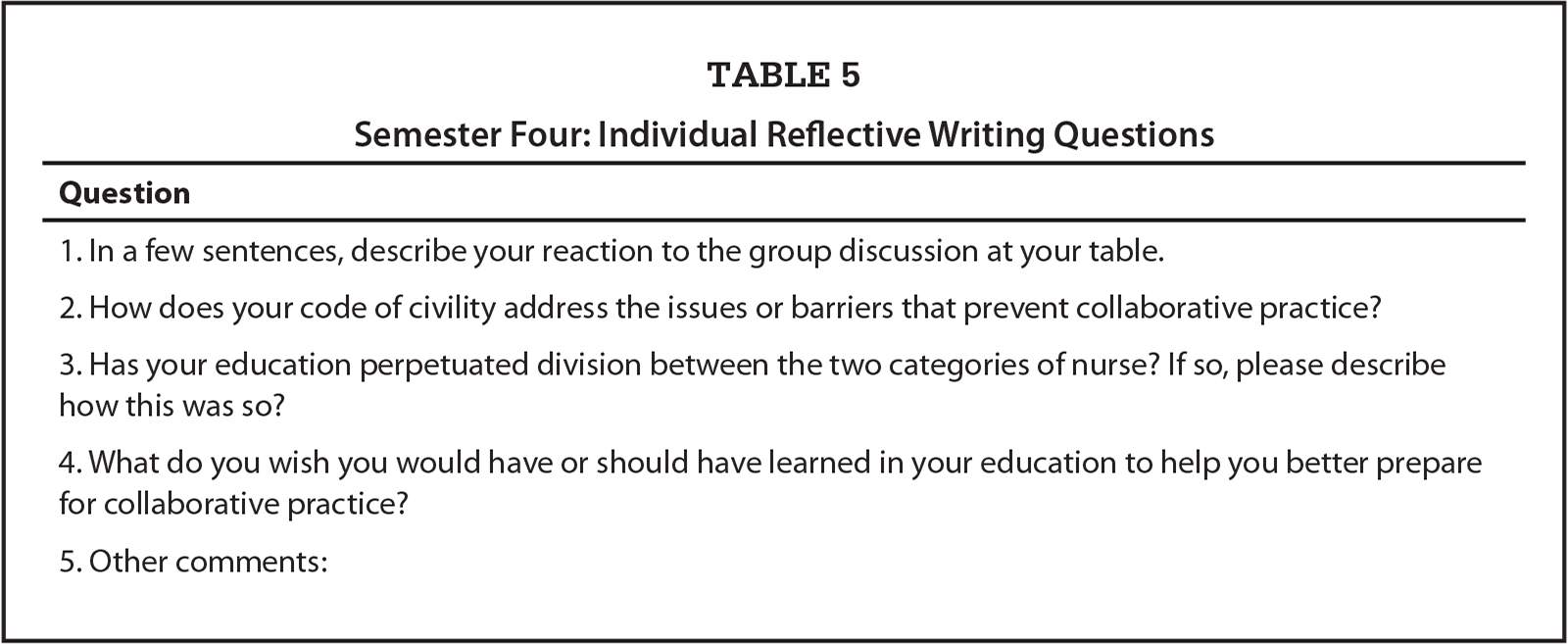 Semester Four: Individual Reflective Writing Questions