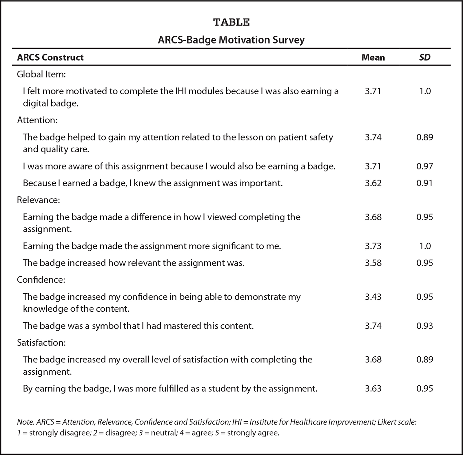 nursing students' perceptions of working with Nursing students' perception of how prepared they  research suggests that many nurses in the work place feel inadequately prepared to  nursing students (n=24 .
