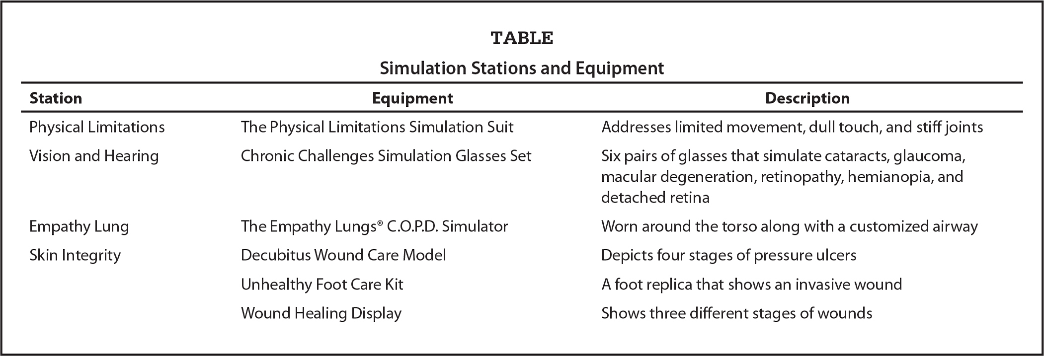 Simulation Stations and Equipment