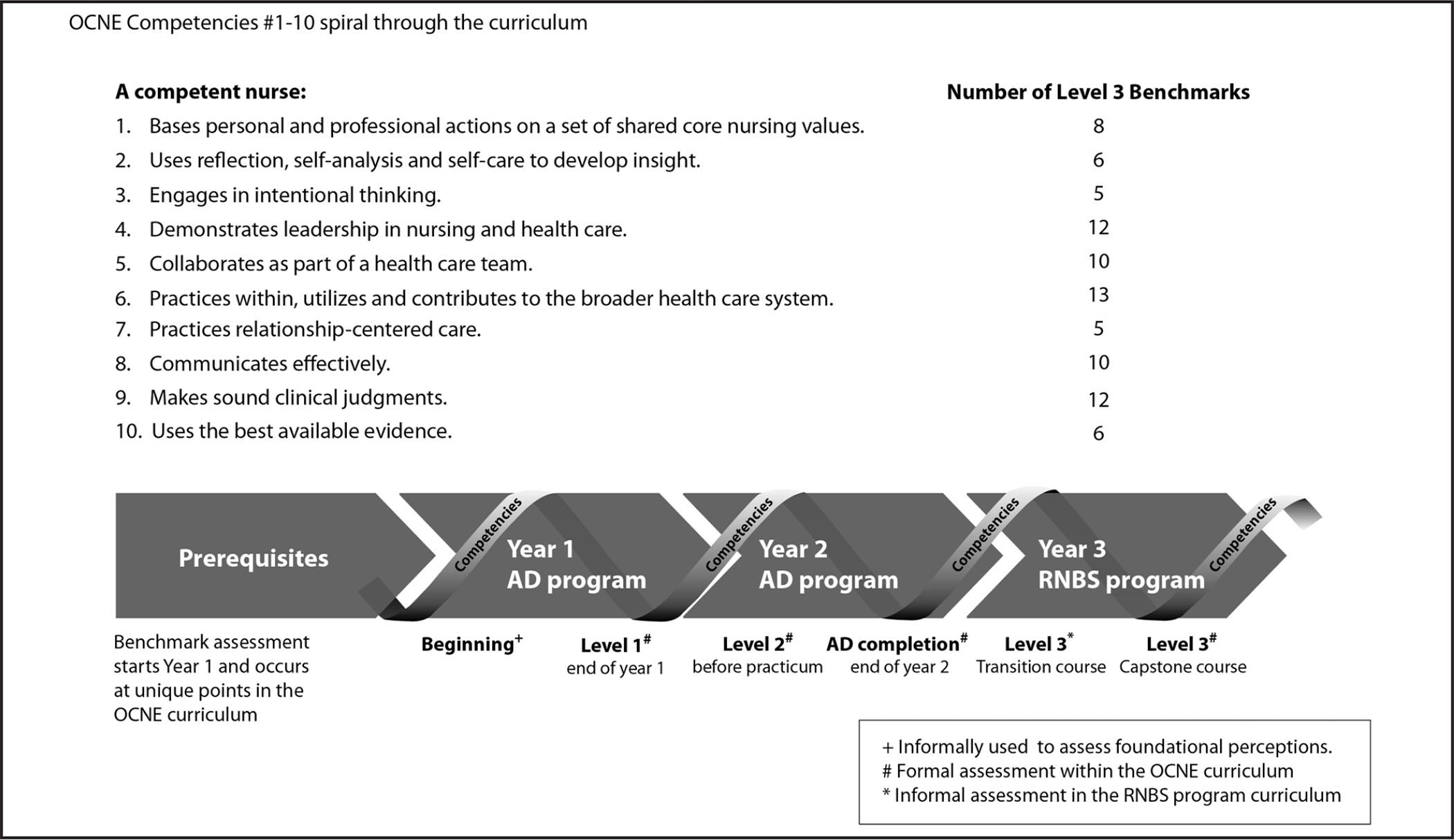 A description of the progression of students from the associate degree (AD) through the RN to Baccalaureate (RNBS) Completion Program, using the Oregon Consortium for Nursing Education (OCNE) framework of competencies and benchmarks, focusing specifically on Level 3. The timing for each formal or informal assessment of benchmark level is indicated. OCNE curriculum (2015) overview is retrieved from http://ocne.org/students/Curriculum.html. Adapted with permission from the Oregon Consortium for Nursing Education Competency Rubrics and Benchmarks. Copyright Northrup-Snyder, K., Menkens, R.M., & Forney, K. (2016).