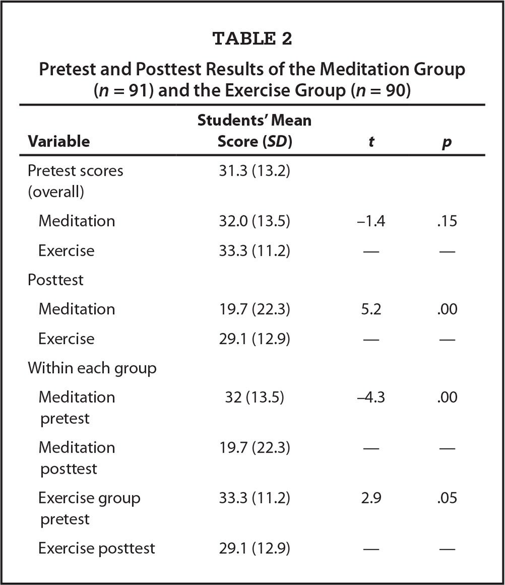 Pretest and Posttest Results of the Meditation Group (n = 91) and the Exercise Group (n = 90)
