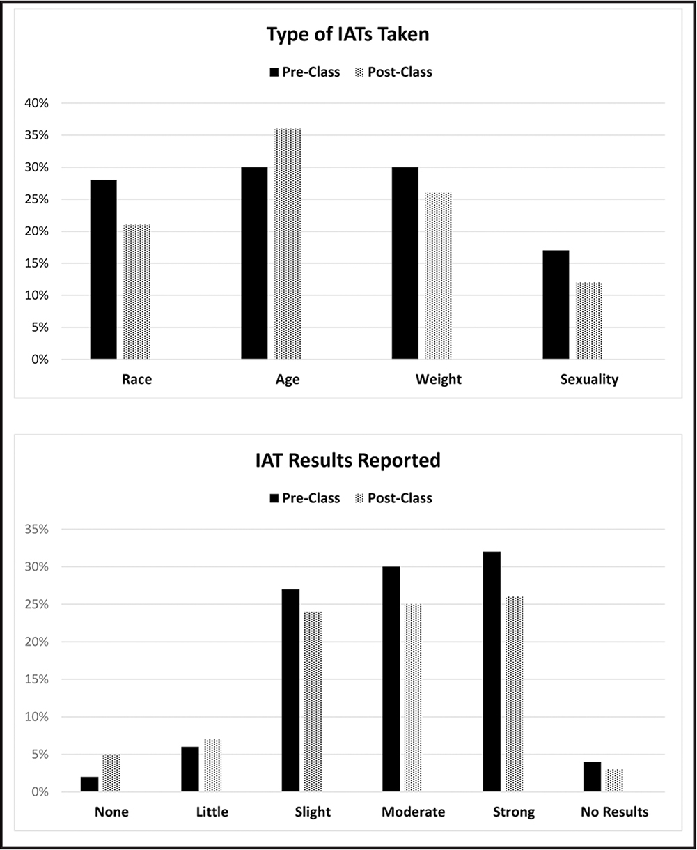 Types of Implicit Association Tests (IAT) taken and the preand postclass results. Stronger values suggest a higher likelihood of unconscious bias.