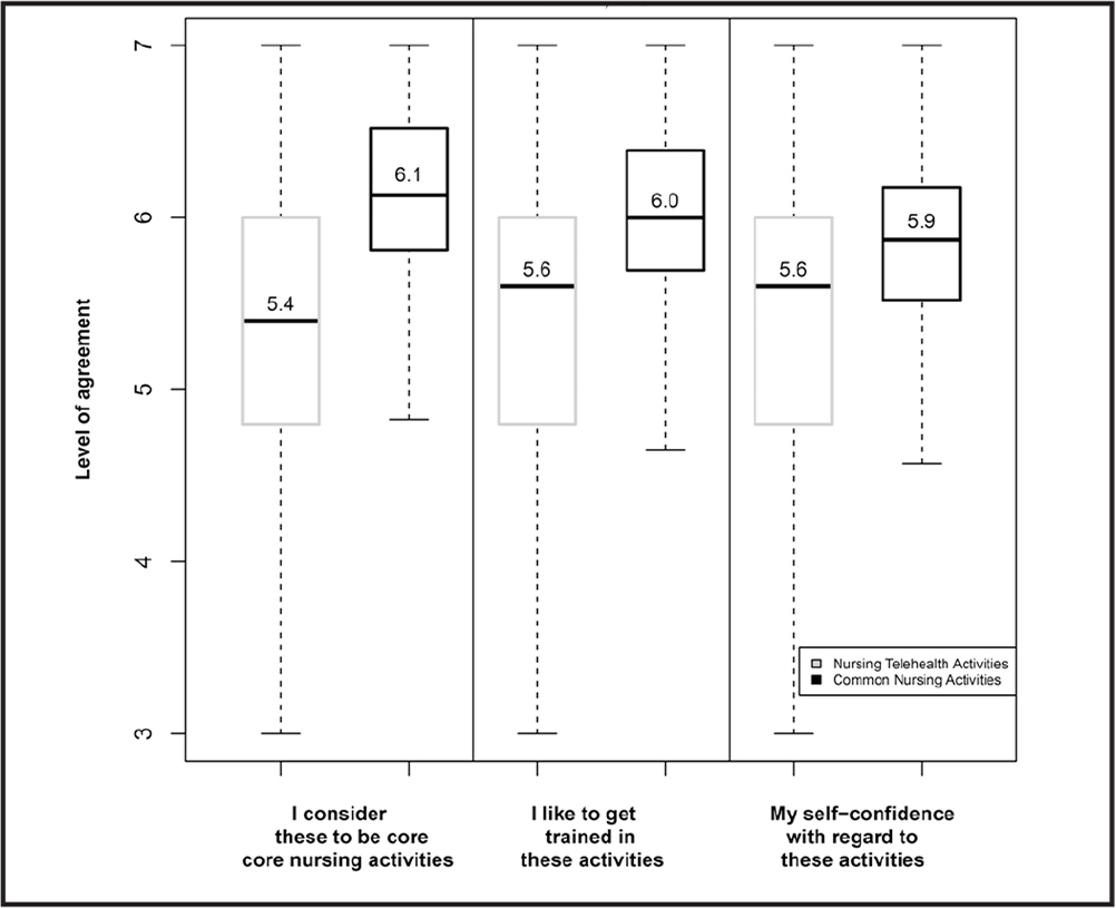 Generation Z nursing students' perceptions of telehealth activities (n = 1,113). Students reported significantly lower scores for nursing telehealth activities than for common nursing activities (using Wilcoxon signed rank test, p ⩽ .001; medium effect sizes for all three categories as measured on a 7-point scale. Outliers were excluded.