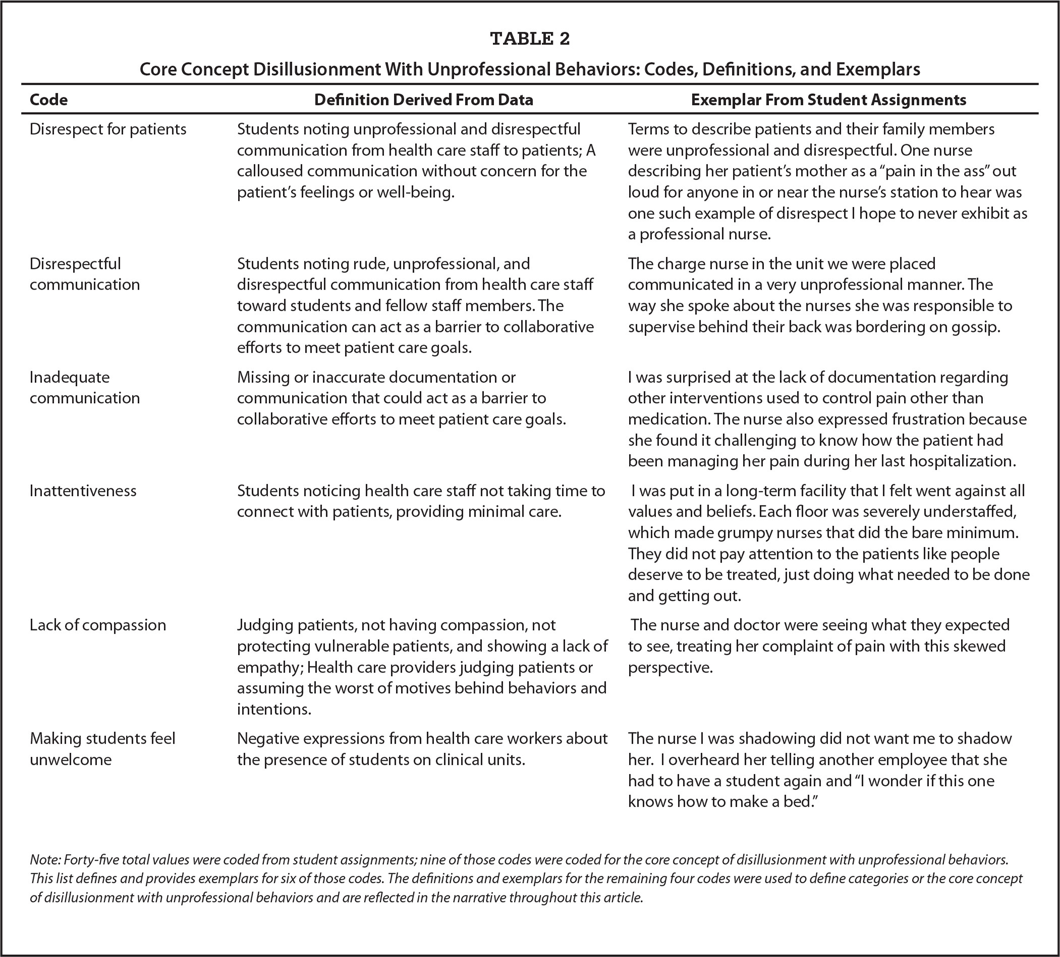 professional values competency evaluation for students