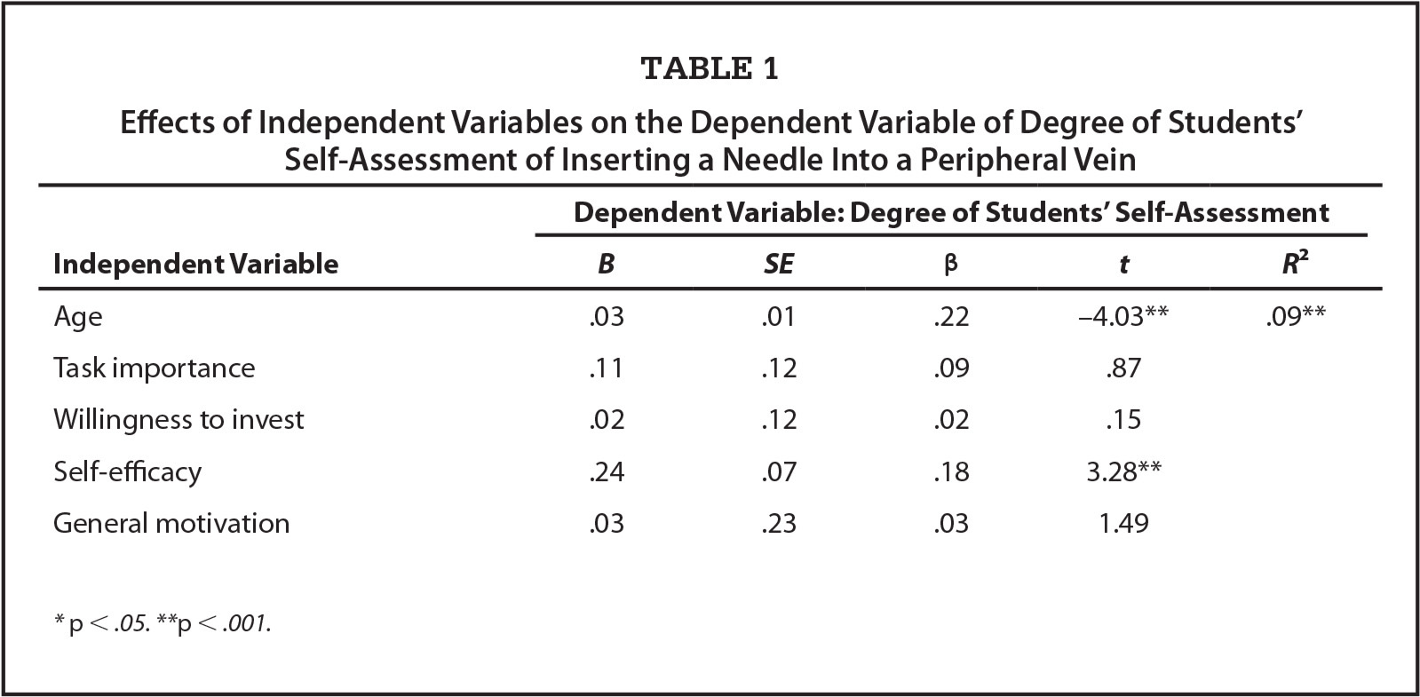 Effects of Independent Variables on the Dependent Variable of Degree of Students' Self-Assessment of Inserting a Needle Into a Peripheral Vein