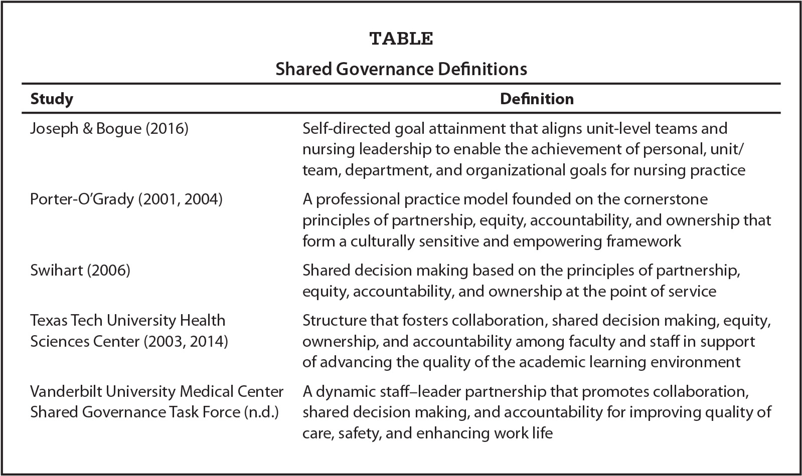 Shared Governance Definitions