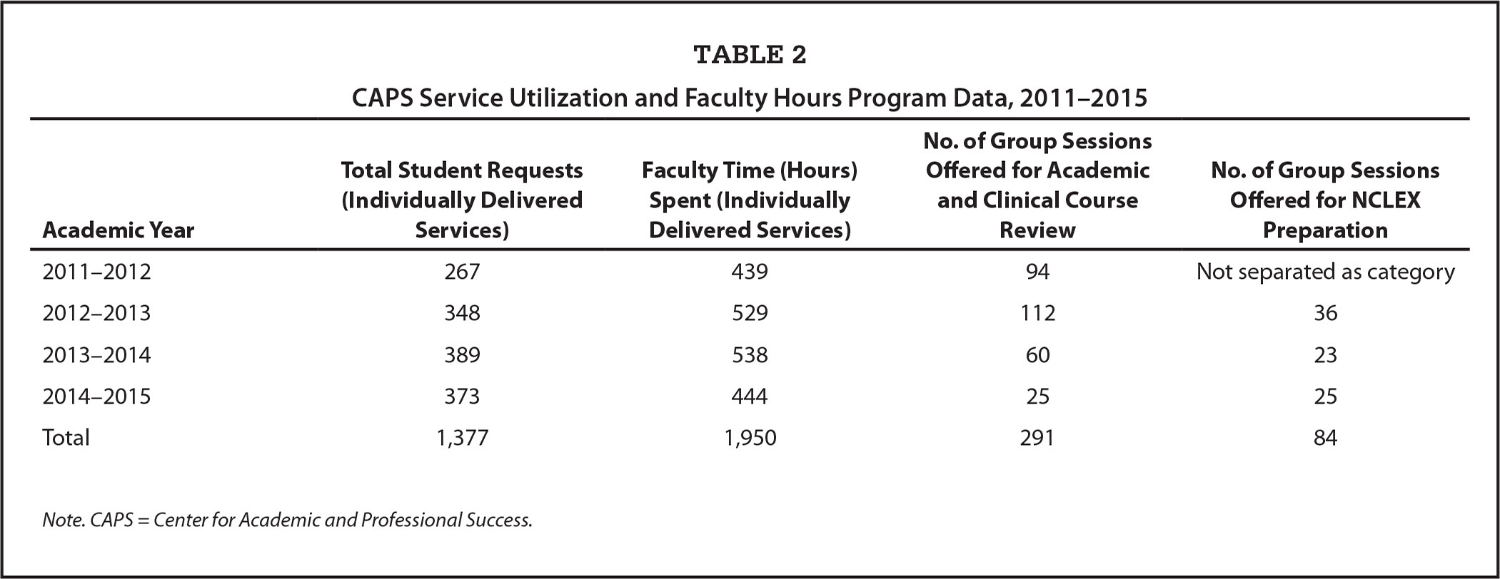 CAPS Service Utilization and Faculty Hours Program Data, 2011–2015