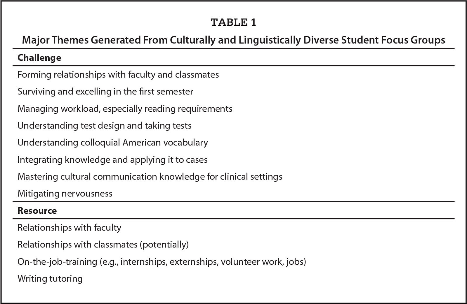 Major Themes Generated From Culturally and Linguistically Diverse Student Focus Groups