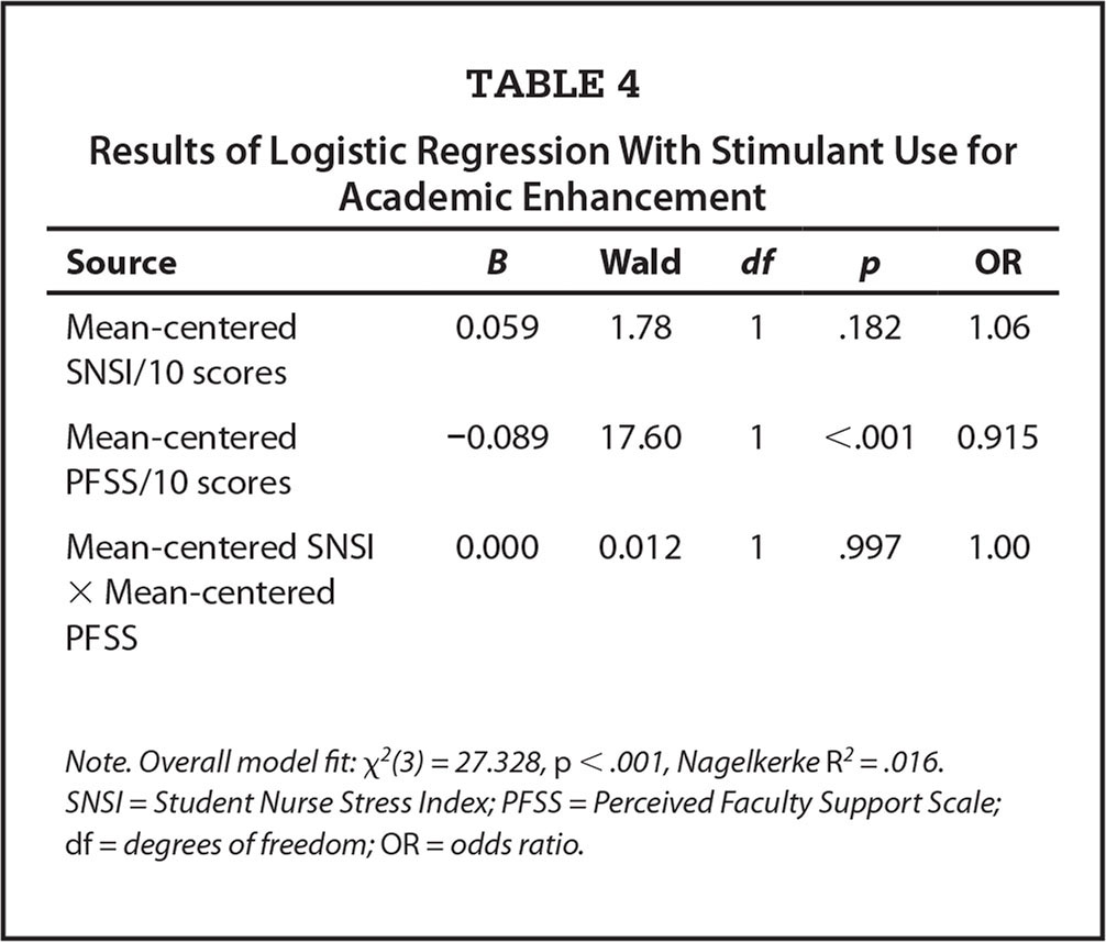 Results of Logistic Regression With Stimulant Use for Academic Enhancement
