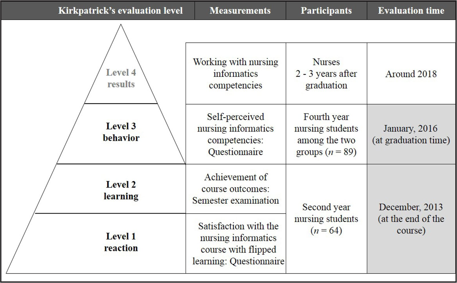 Research process based on the Kirkpatrick evaluation model (Kirkpatrick & Kirkpatrick, 2006).