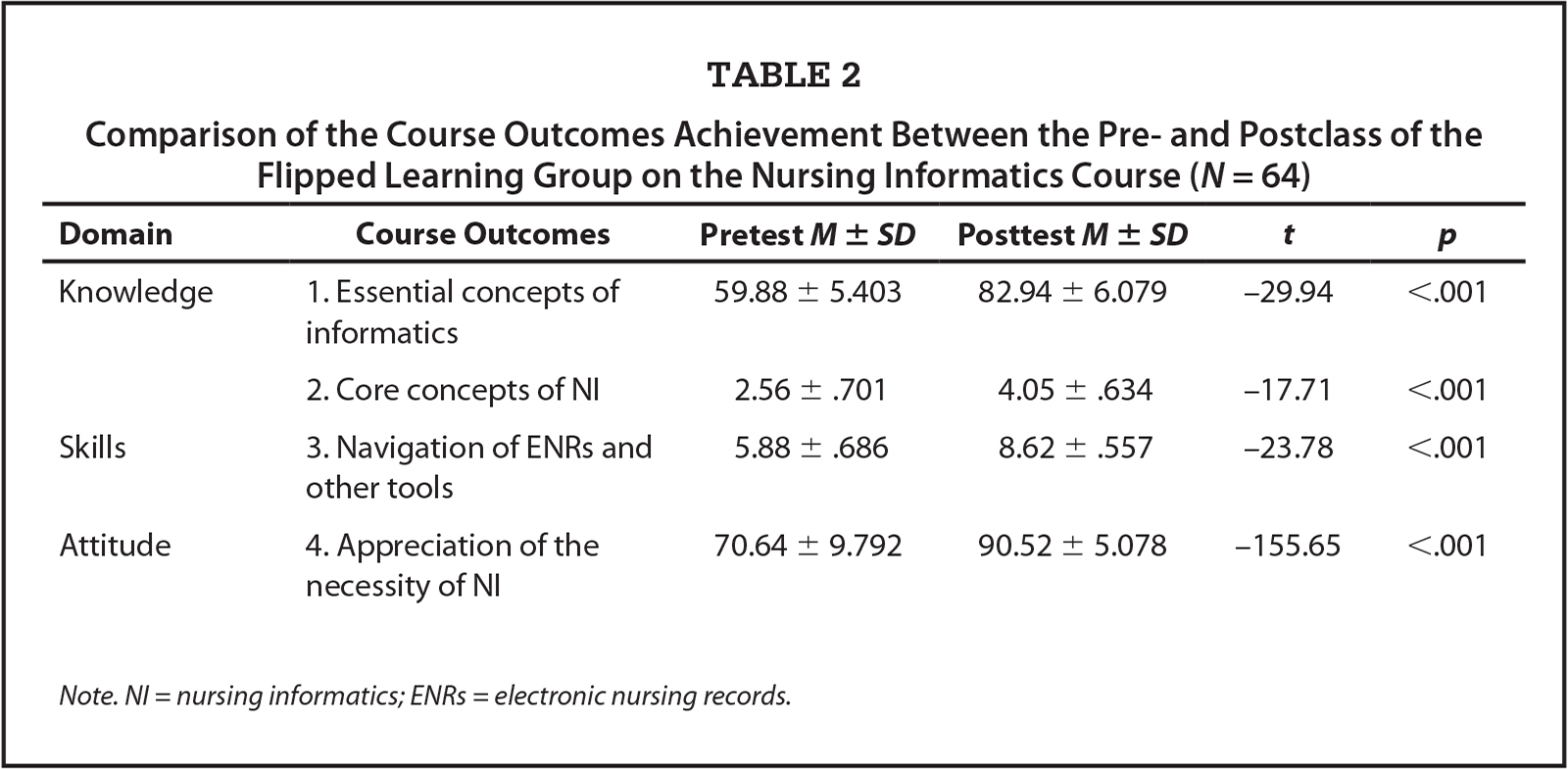 Comparison of the Course Outcomes Achievement Between the Pre- and Postclass of the Flipped Learning Group on the Nursing Informatics Course (N = 64)