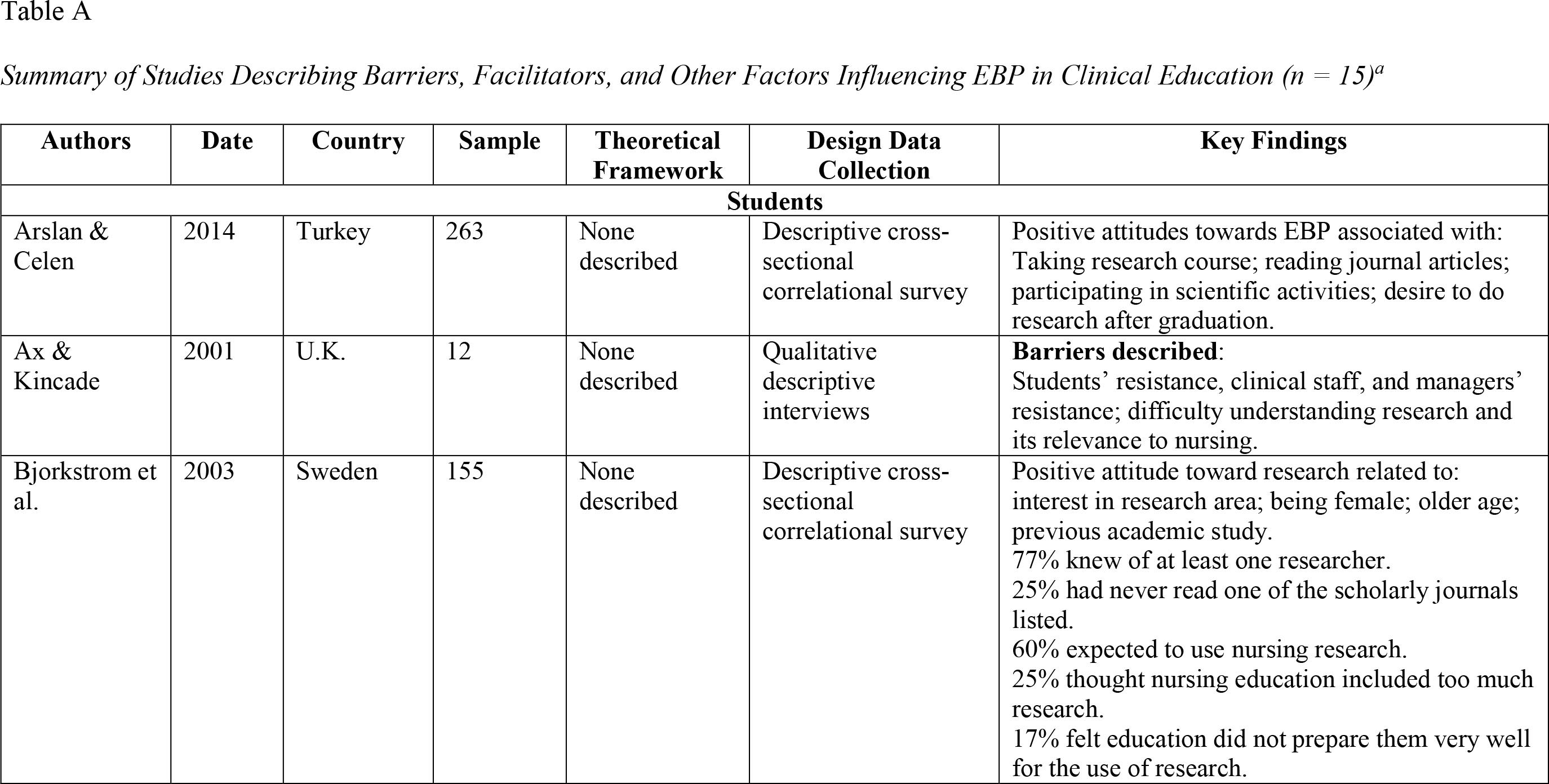 Summary of Studies Describing Barriers, Facilitators, and Other Factors Influencing EBP in Clinical Education (n = 15)a