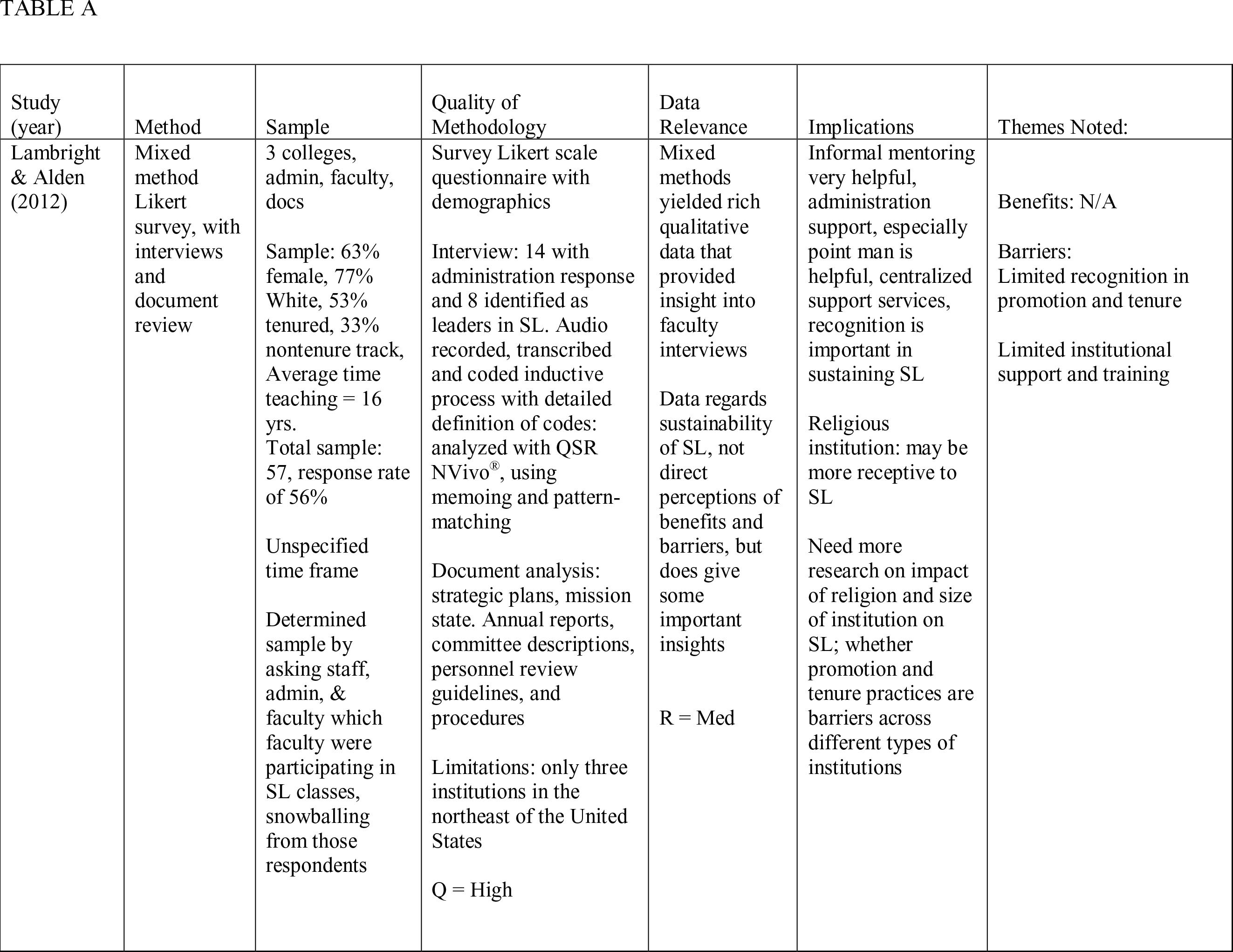 Matrix for Integrative Review on Nursing Faculty Perceptions of Service-Learning (SL)