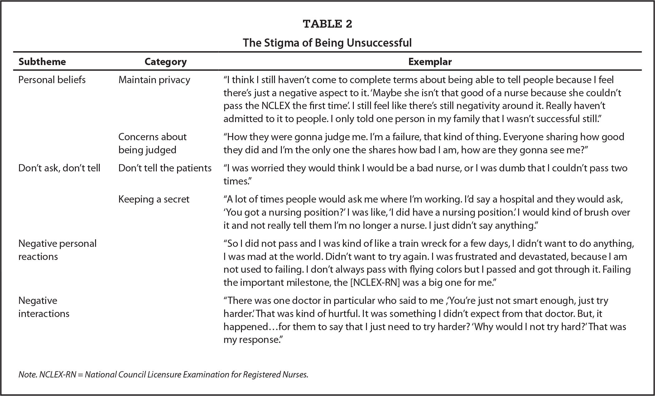 The Stigma of Being Unsuccessful
