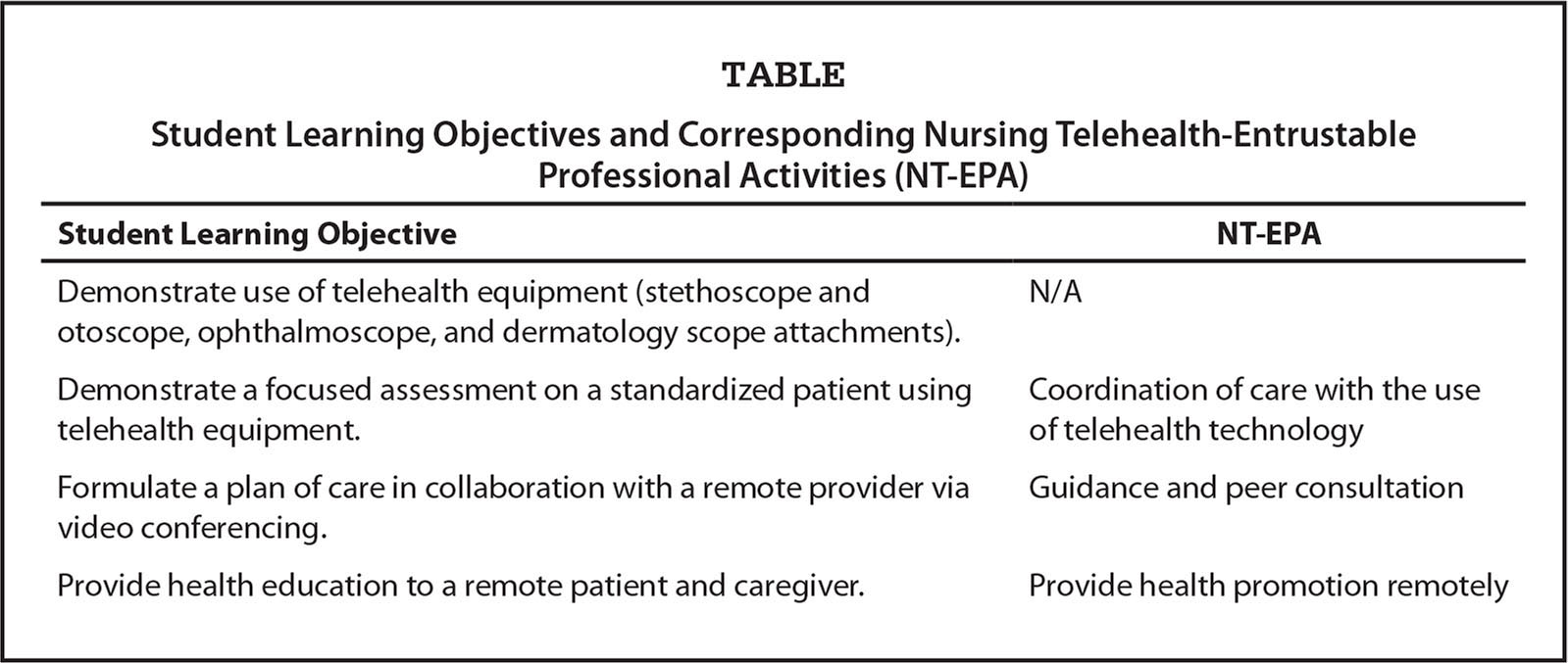 Student Learning Objectives and Corresponding Nursing Telehealth-Entrustable Professional Activities (NT-EPA)