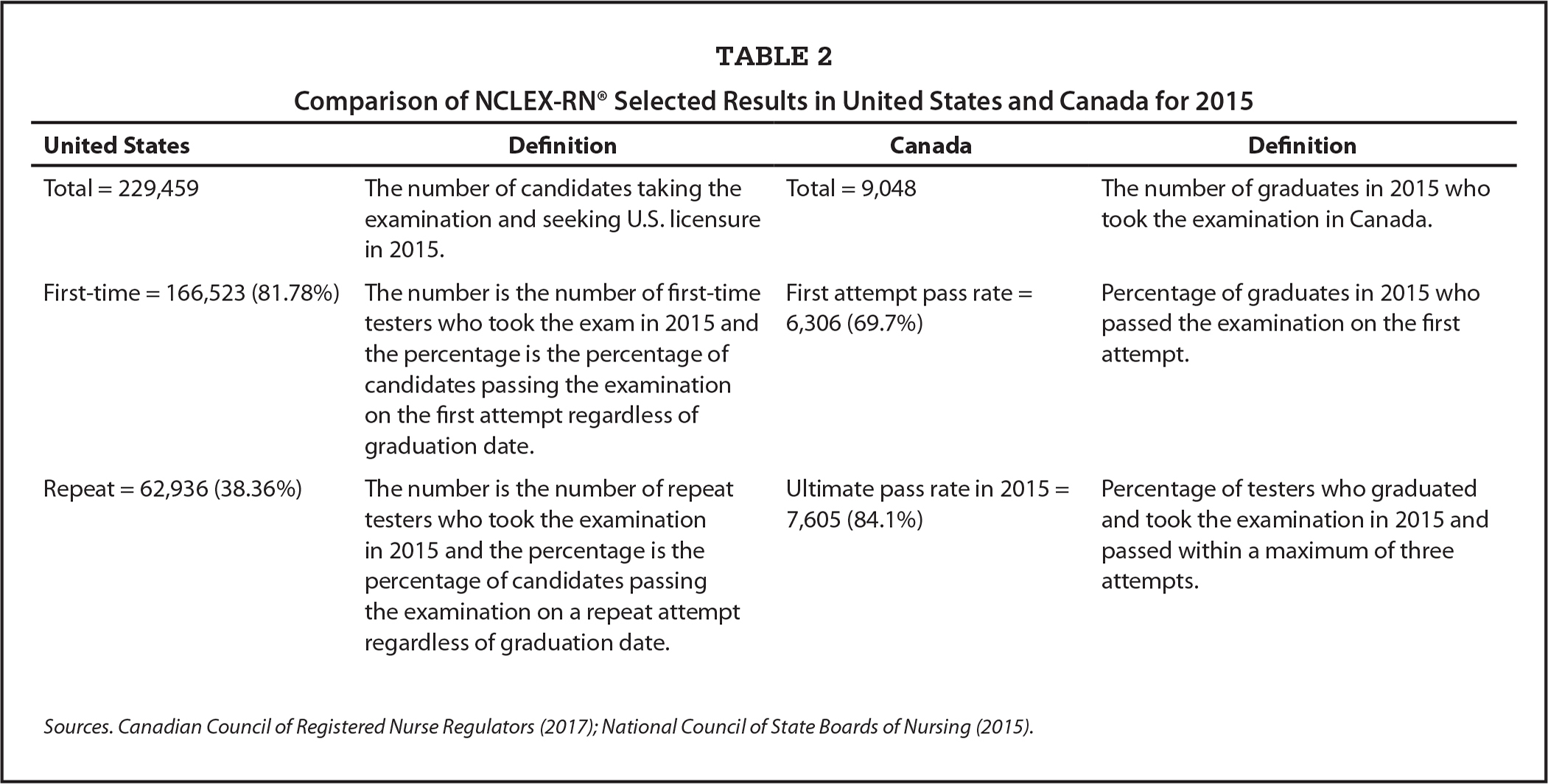 Comparison of NCLEX-RN® Selected Results in United States and Canada for 2015