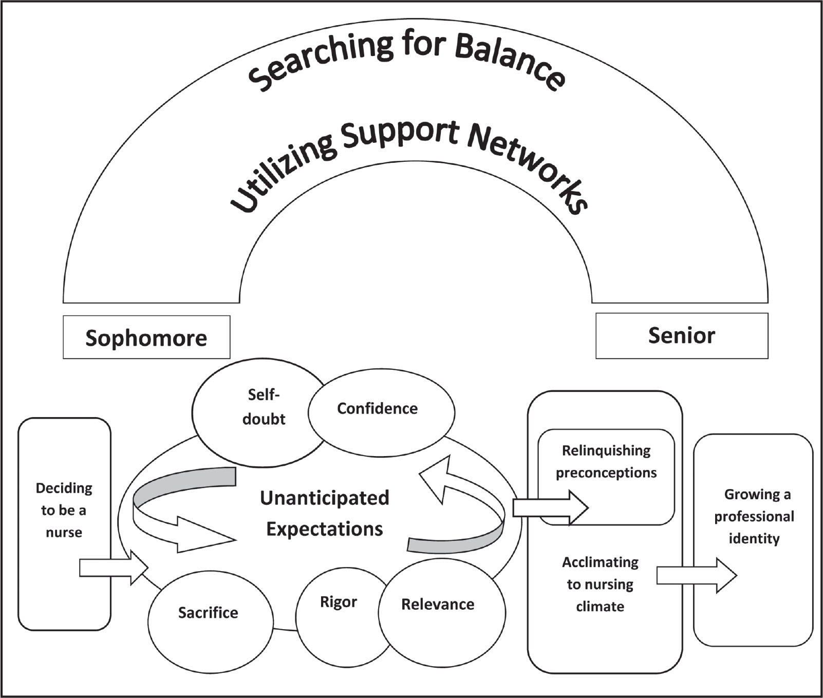 A visual depiction of the theory growing a professional identity. This diagram illustrates the process that began when participants decided to become nurses and were continually searching for balance and using support networks to eventually develop their professional identity.