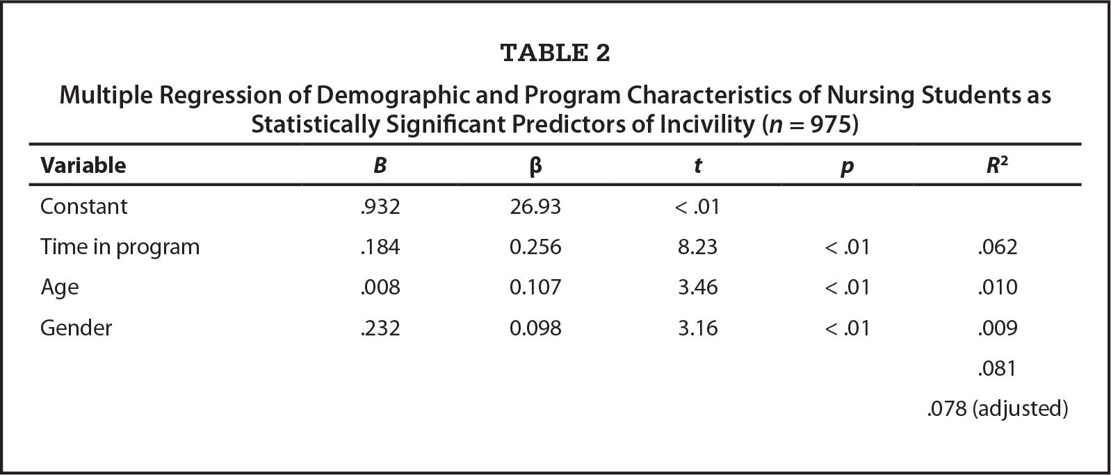 Multiple Regression of Demographic and Program Characteristics of Nursing Students as Statistically Significant Predictors of Incivility (n = 975)