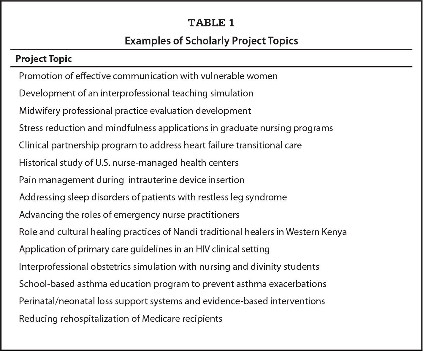 Examples of Scholarly Project Topics