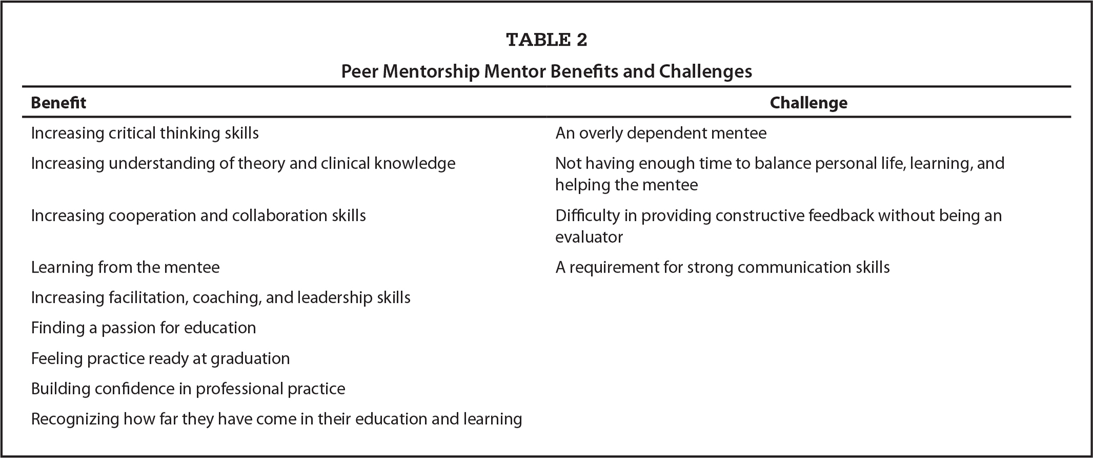 Peer Mentorship Mentor Benefits and Challenges