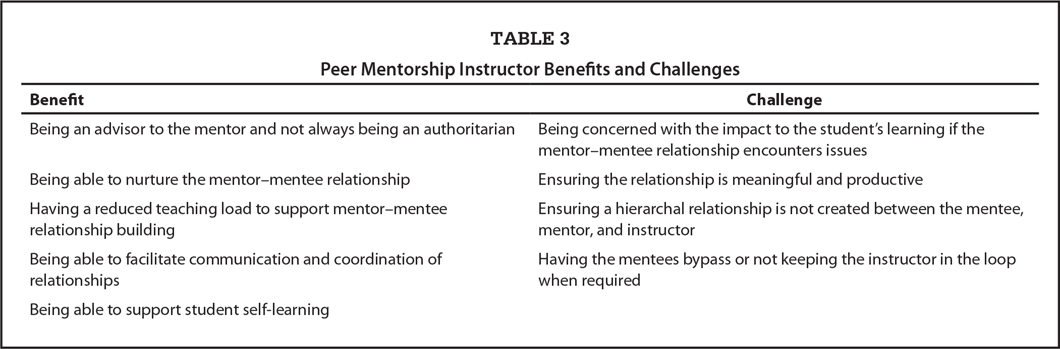 Peer Mentorship Instructor Benefits and Challenges