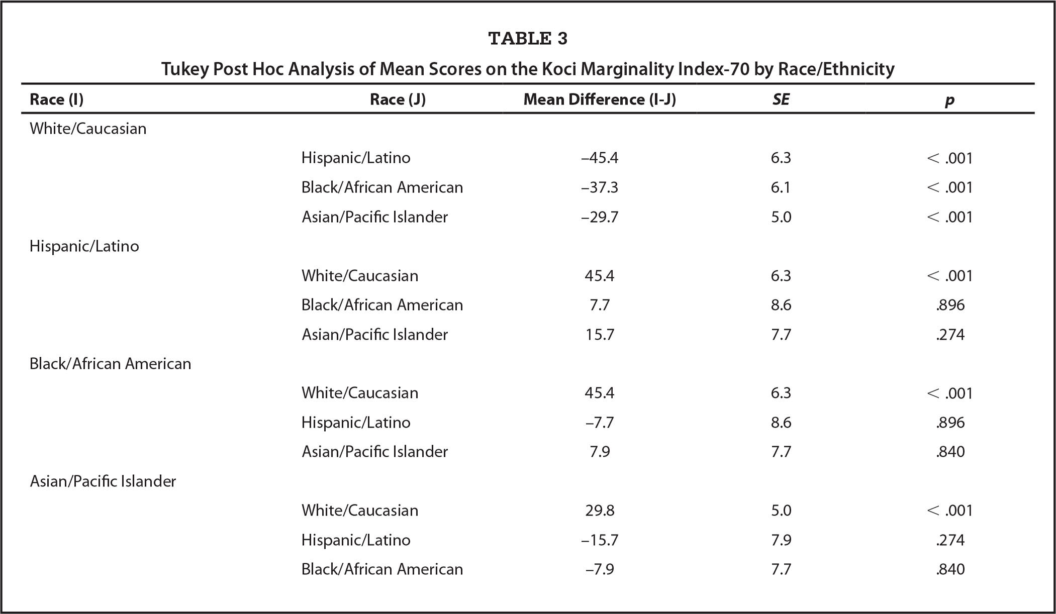 Tukey Post Hoc Analysis of Mean Scores on the Koci Marginality Index-70 by Race/Ethnicity