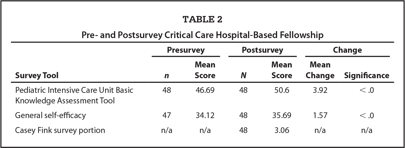 Pre- and Postsurvey Critical Care Hospital-Based Fellowship