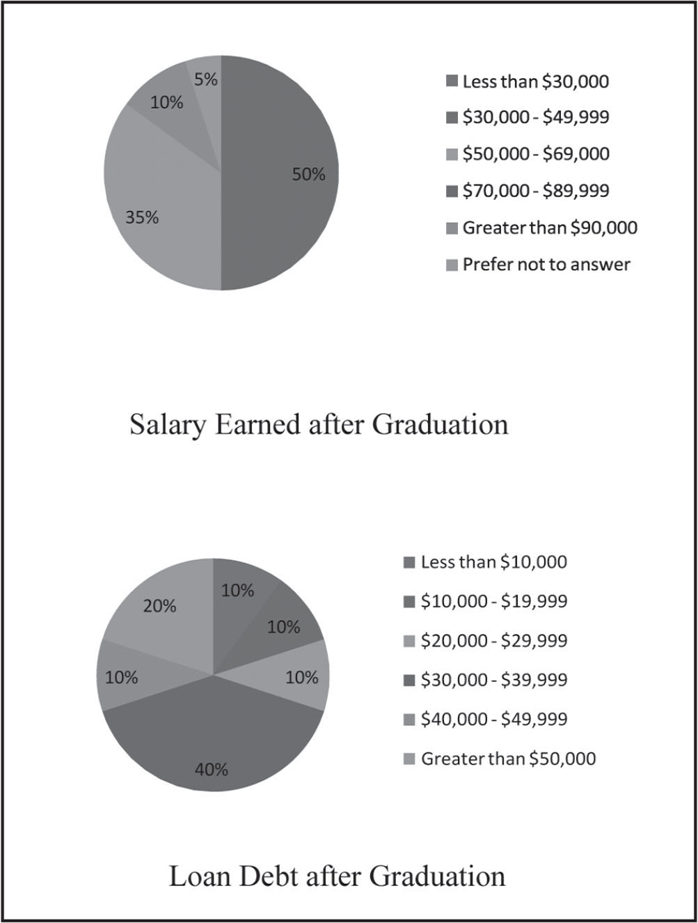 Participants' salary earned and loan debt after graduation.