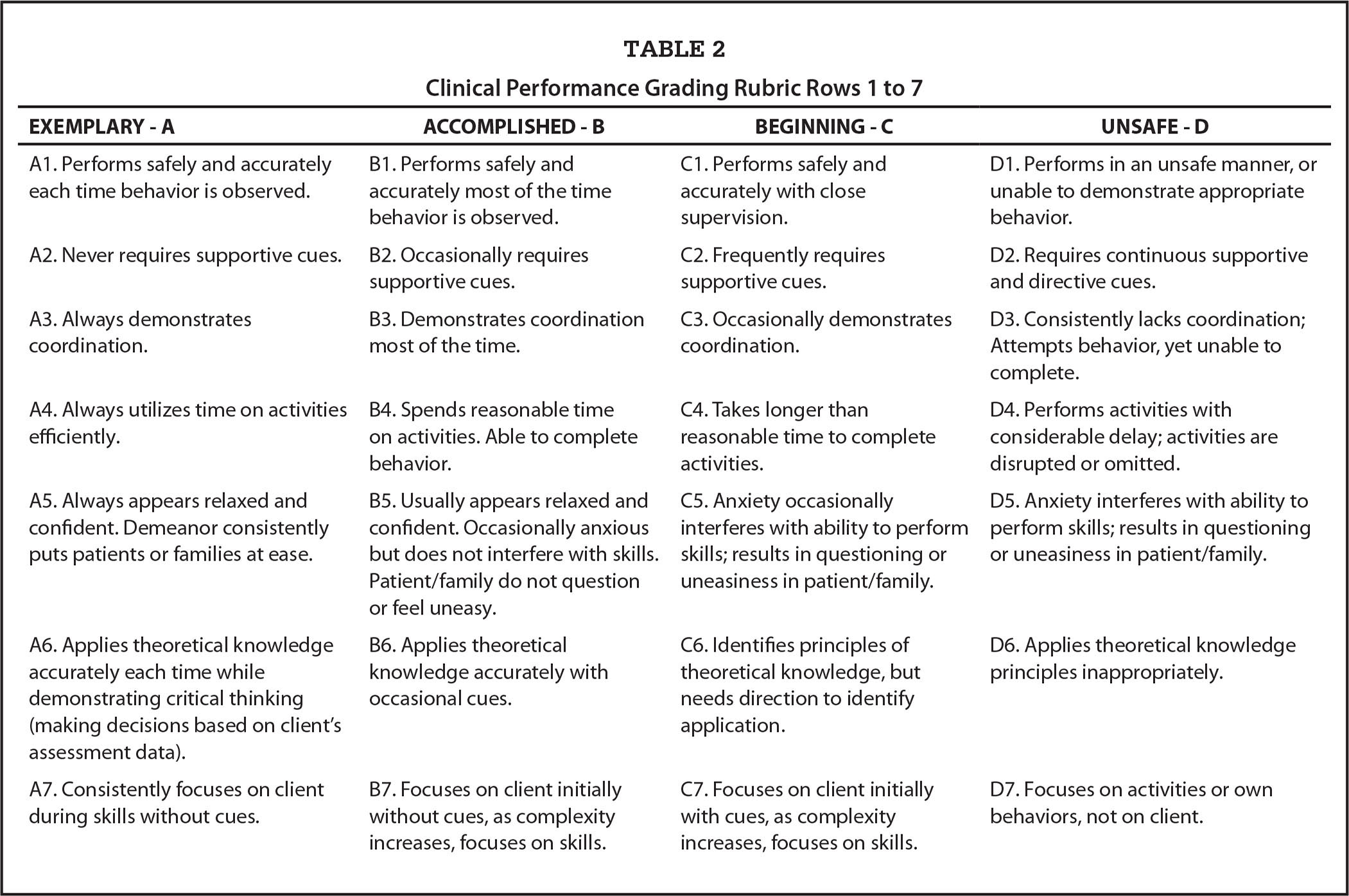 Clinical Performance Grading Rubric Rows 1 to 7