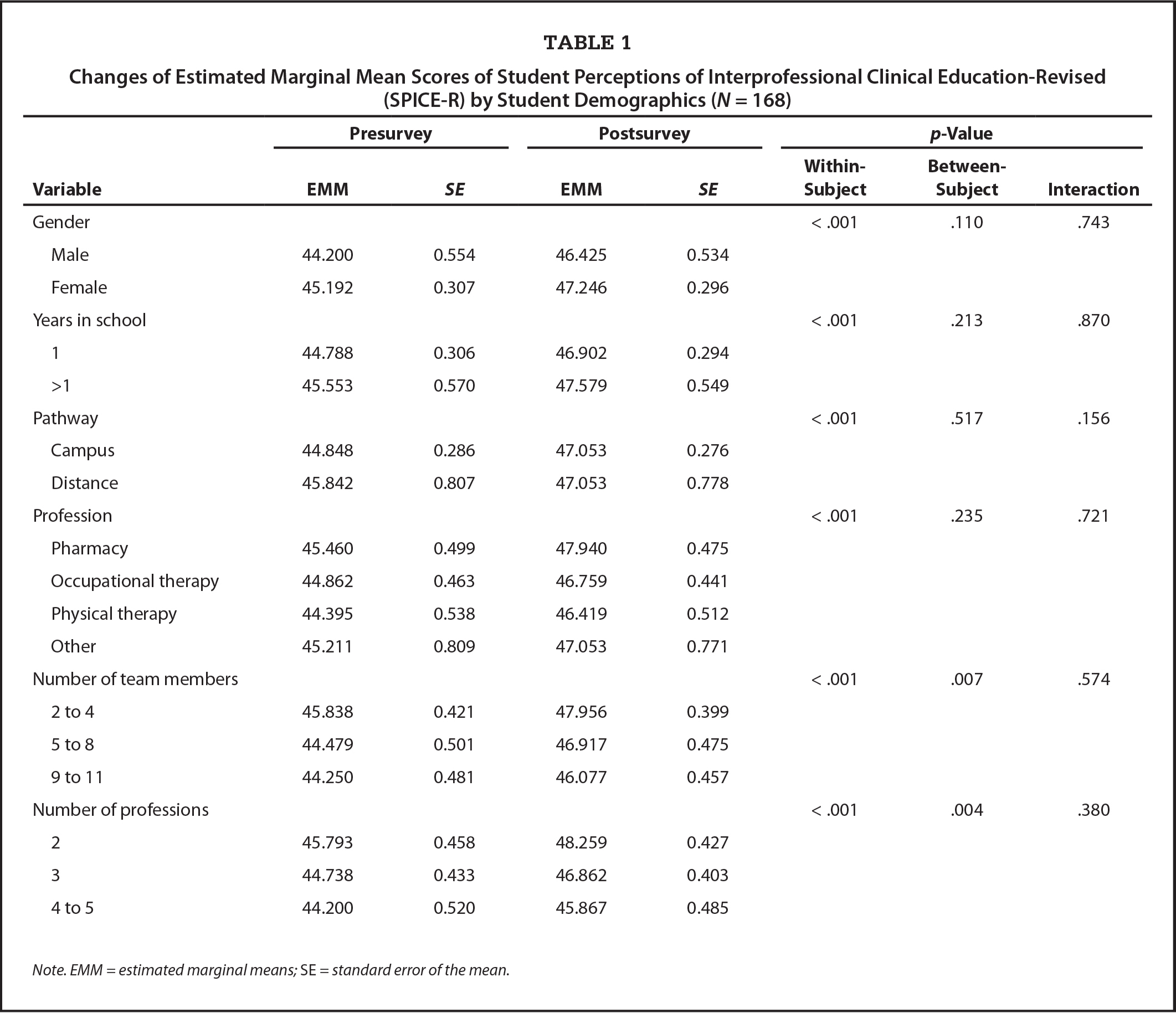 Changes of Estimated Marginal Mean Scores of Student Perceptions of Interprofessional Clinical Education-Revised (SPICE-R) by Student Demographics (N = 168)