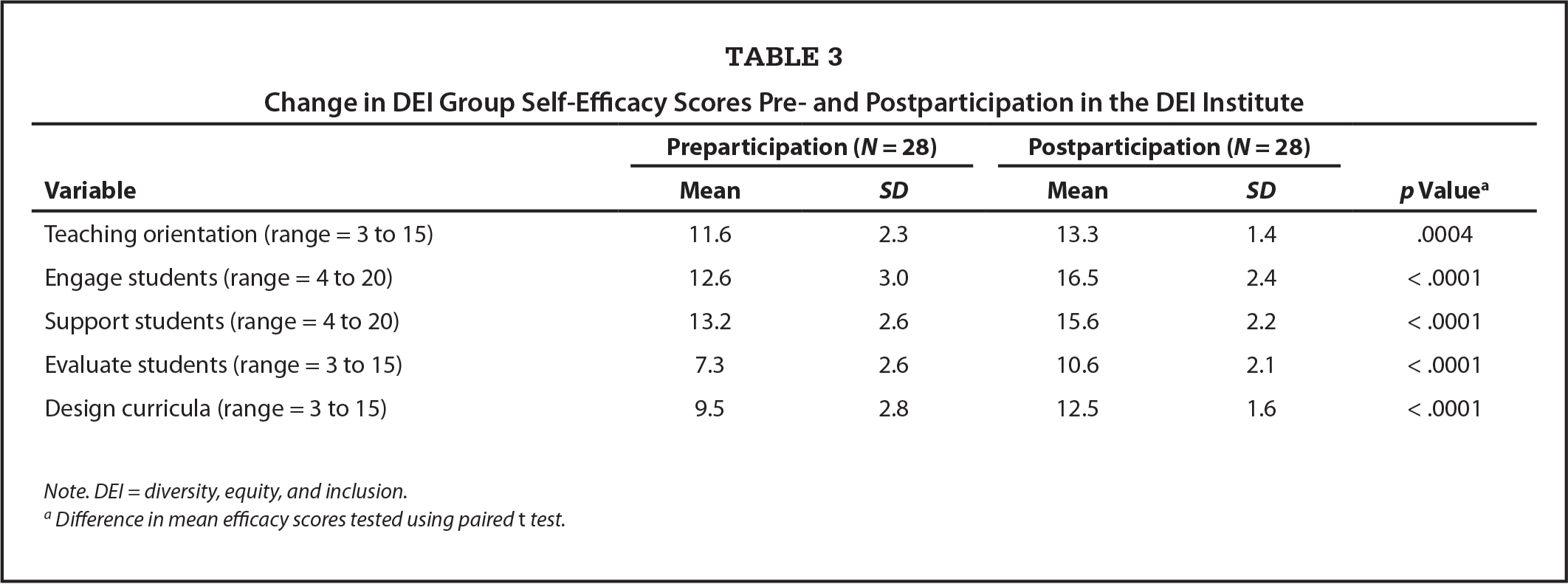 Change in DEI Group Self-Efficacy Scores Pre- and Postparticipation in the DEI Institute
