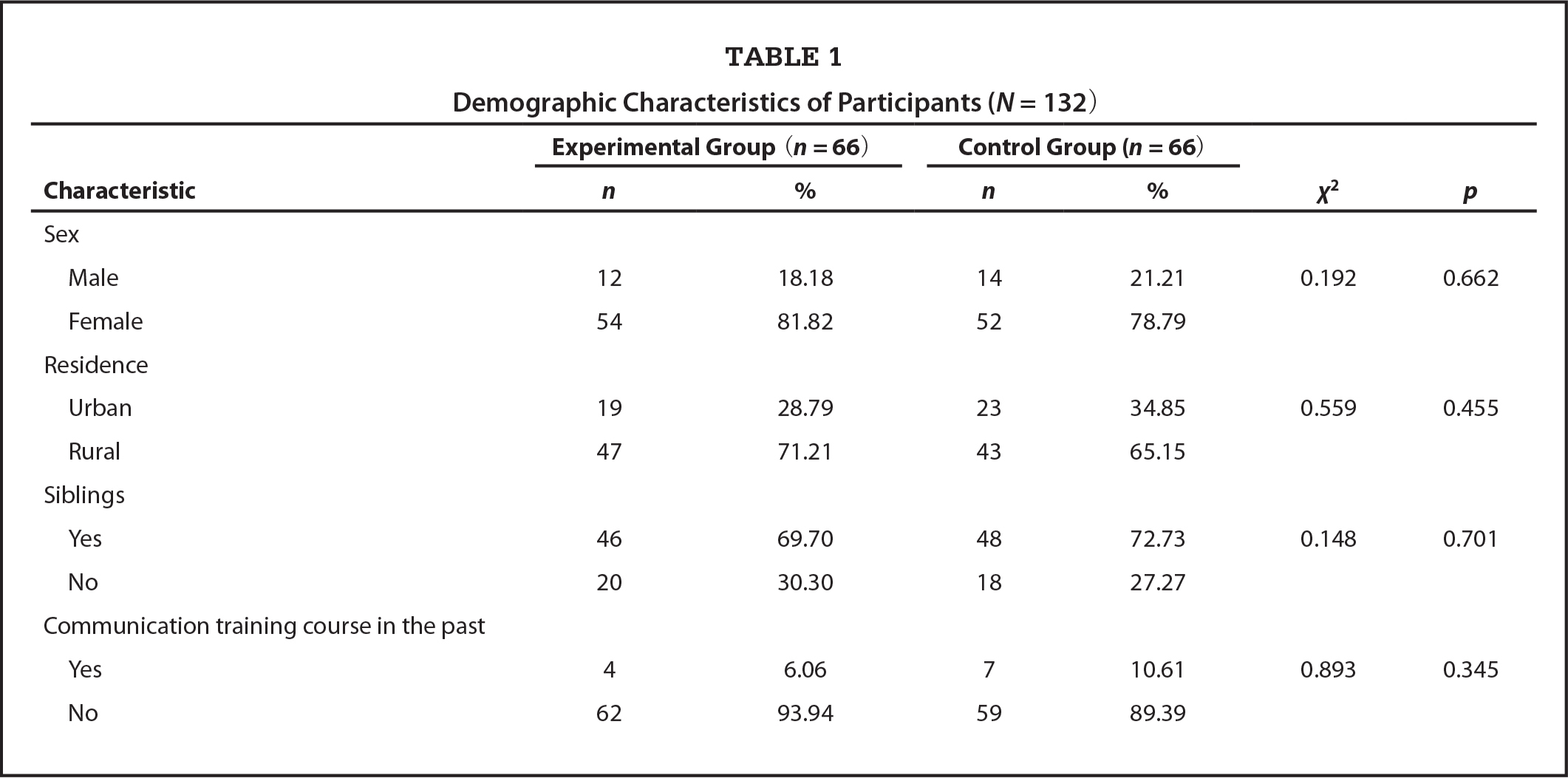 Demographic Characteristics of Participants (N = 132)