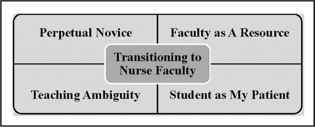 Emergent themes from the experience of transitioning to nurse faculty.
