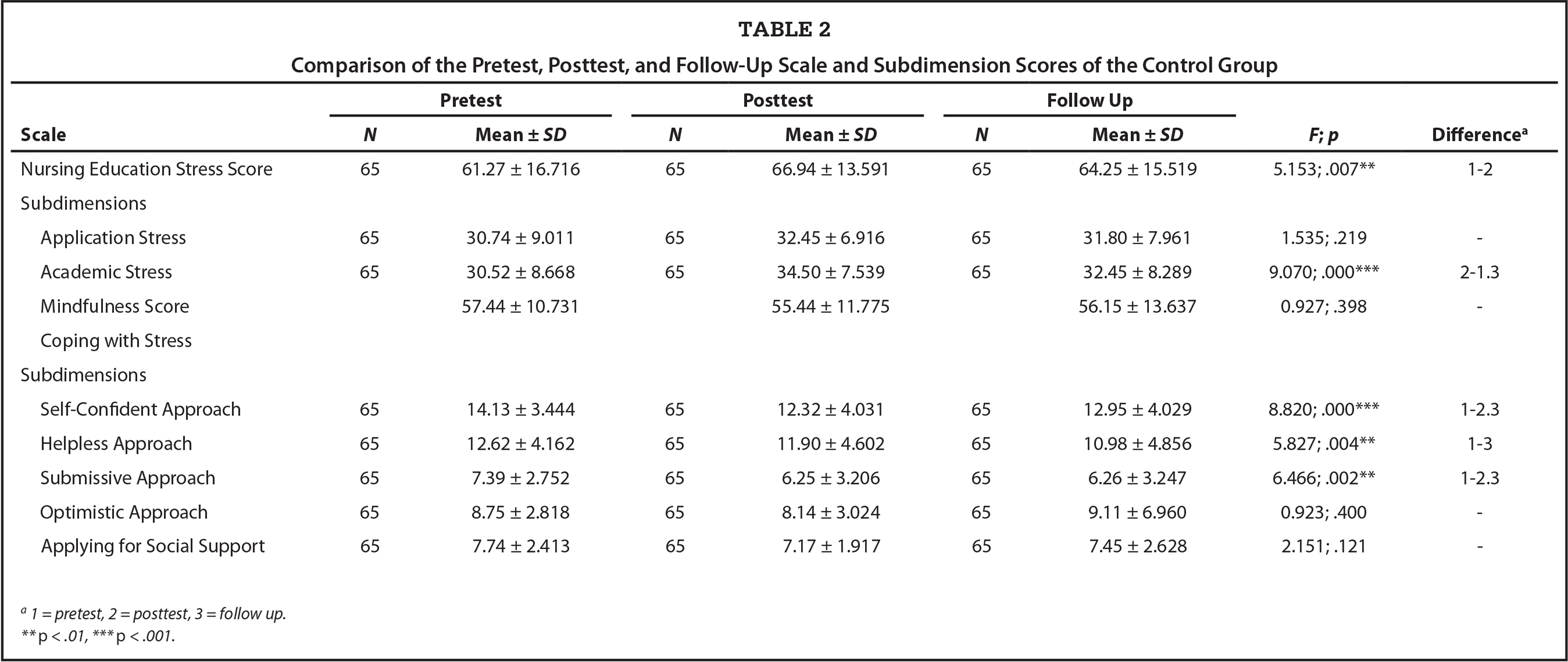 Comparison of the Pretest, Posttest, and Follow-Up Scale and Subdimension Scores of the Control Group