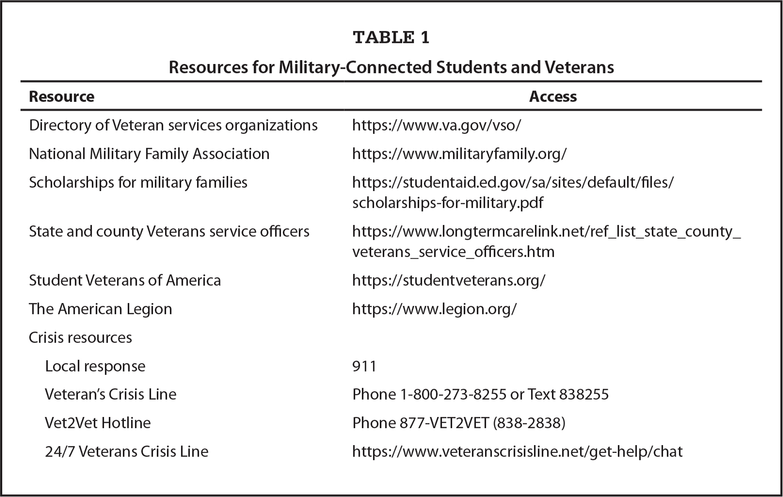 Resources for Military-Connected Students and Veterans