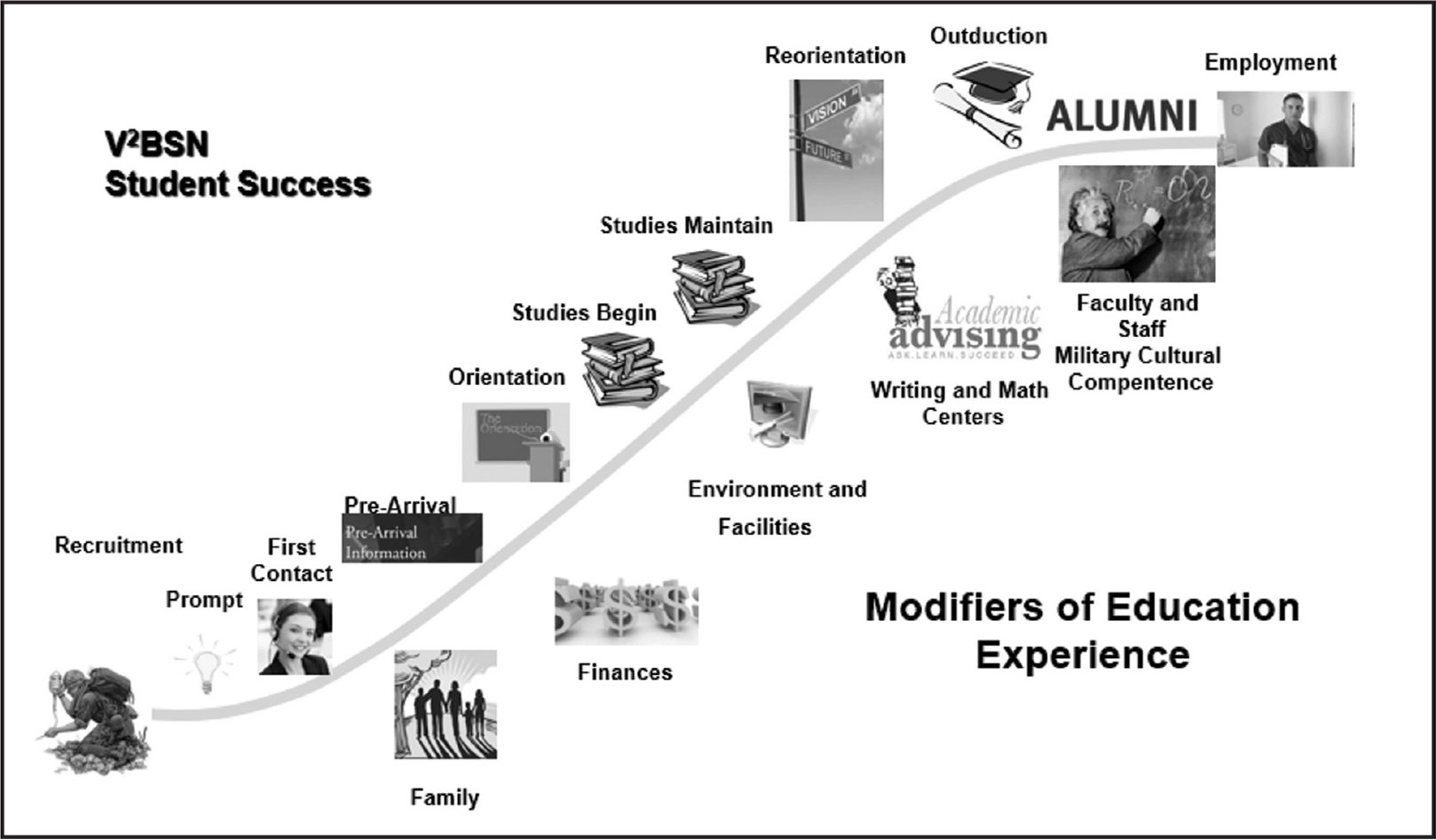 Modifiers of the education experience.