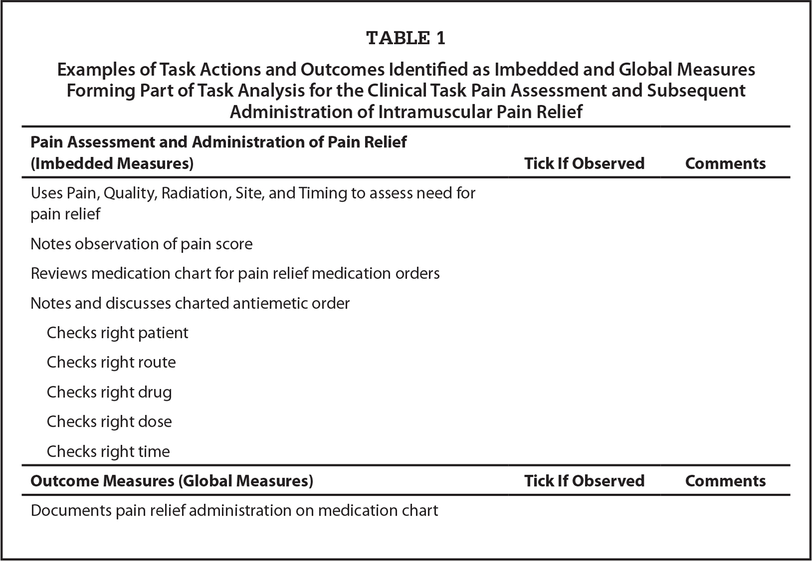 Examples of Task Actions and Outcomes Identified as Imbedded and Global Measures Forming Part of Task Analysis for the Clinical Task Pain Assessment and Subsequent Administration of Intramuscular Pain Relief