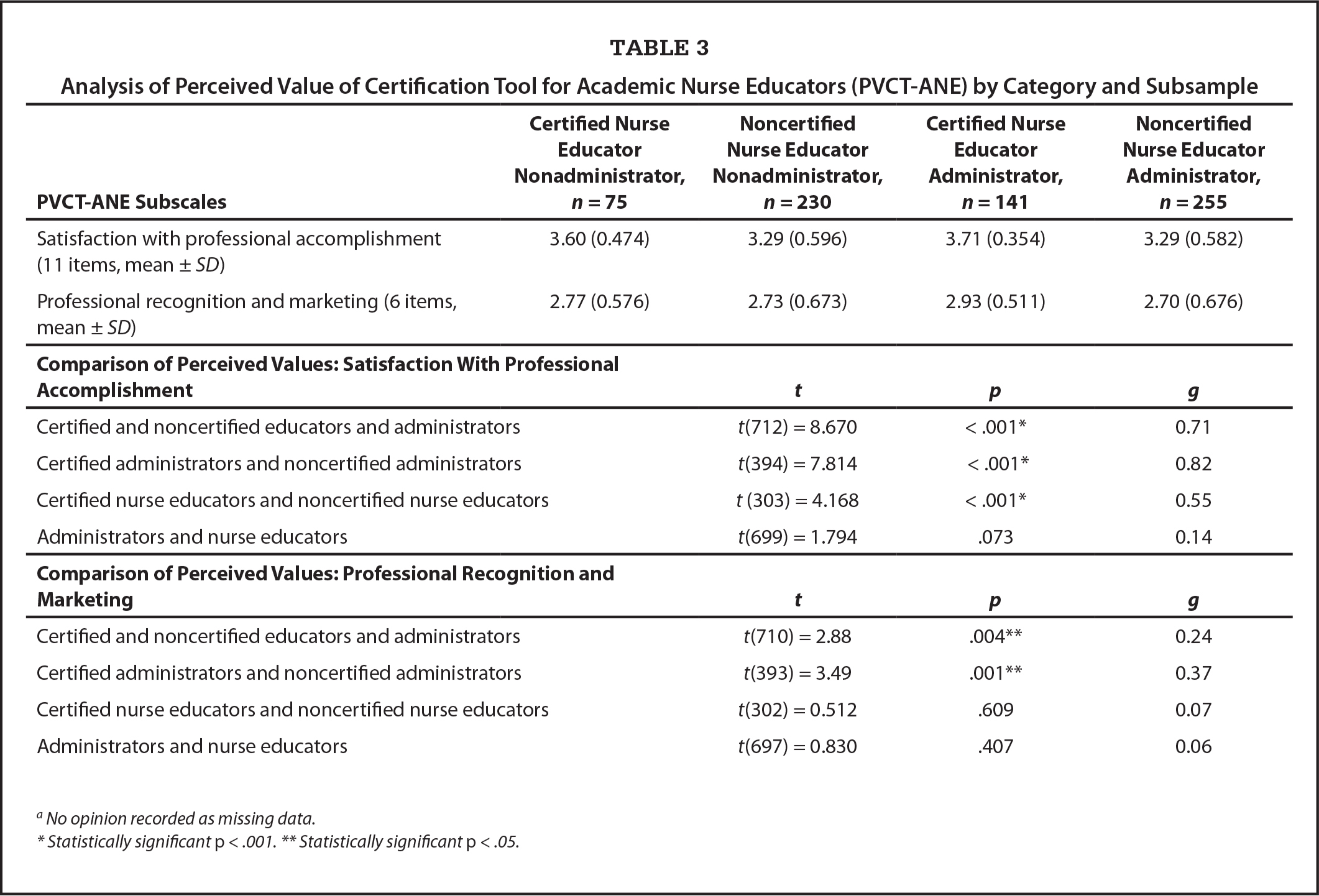 Analysis of Perceived Value of Certification Tool for Academic Nurse Educators (PVCT-ANE) by Category and Subsample
