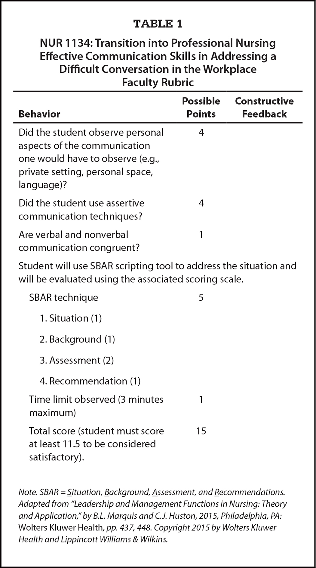 NUR 1134: Transition into Professional Nursing Effective Communication Skills in Addressing a Difficult Conversation in the Workplace Faculty Rubric